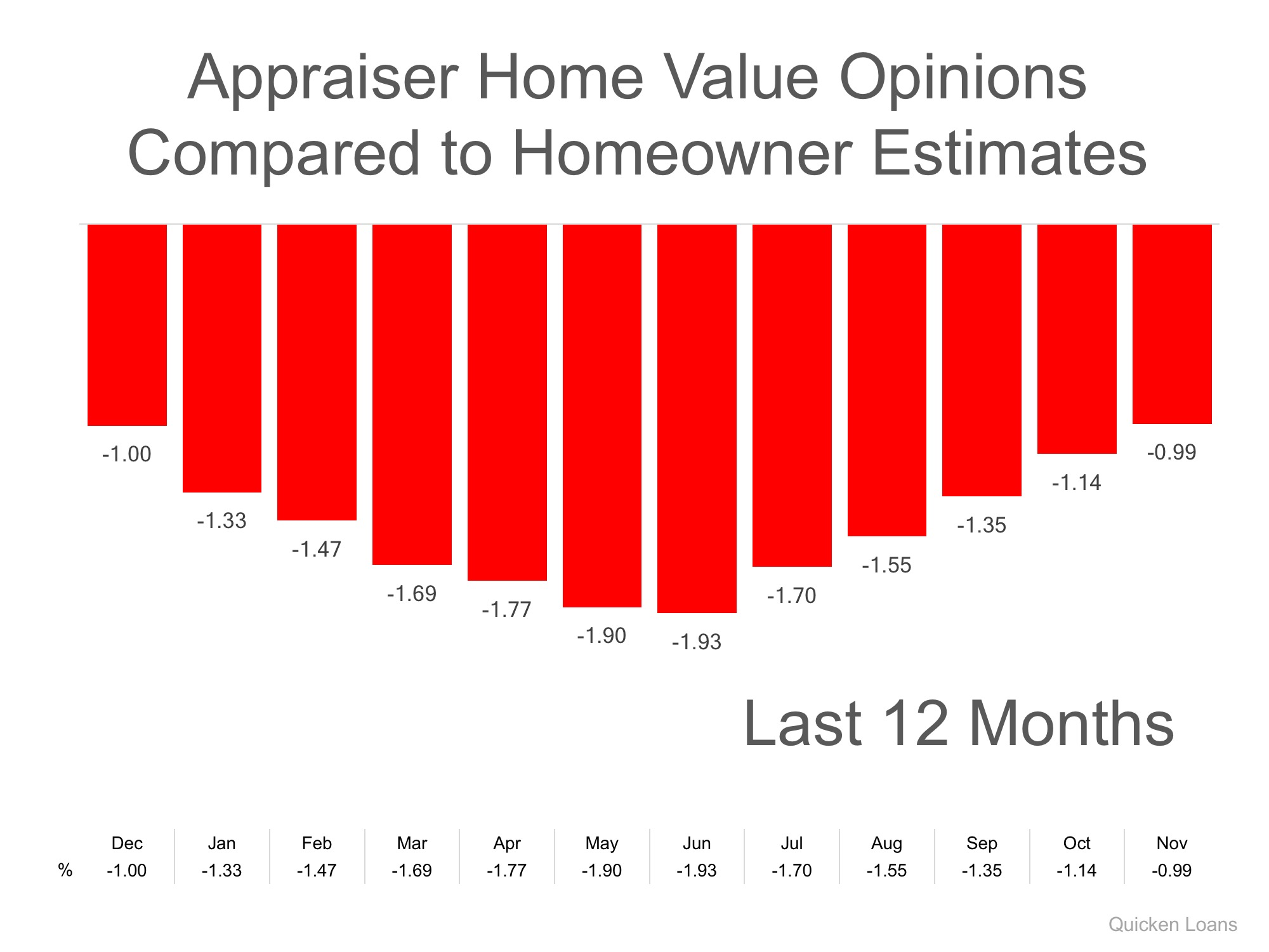 Homeowners: Your House Must Be Sold TWICE | Simplifying The Market