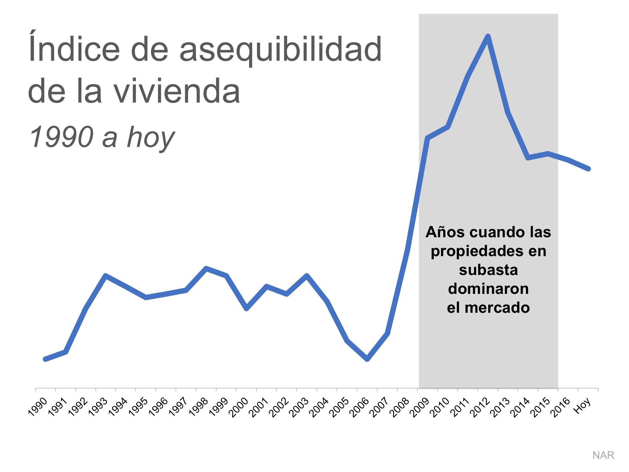 2 gráficas que muestran la verdad sobre la asequibilidad de la vivienda | Simplifying The Market