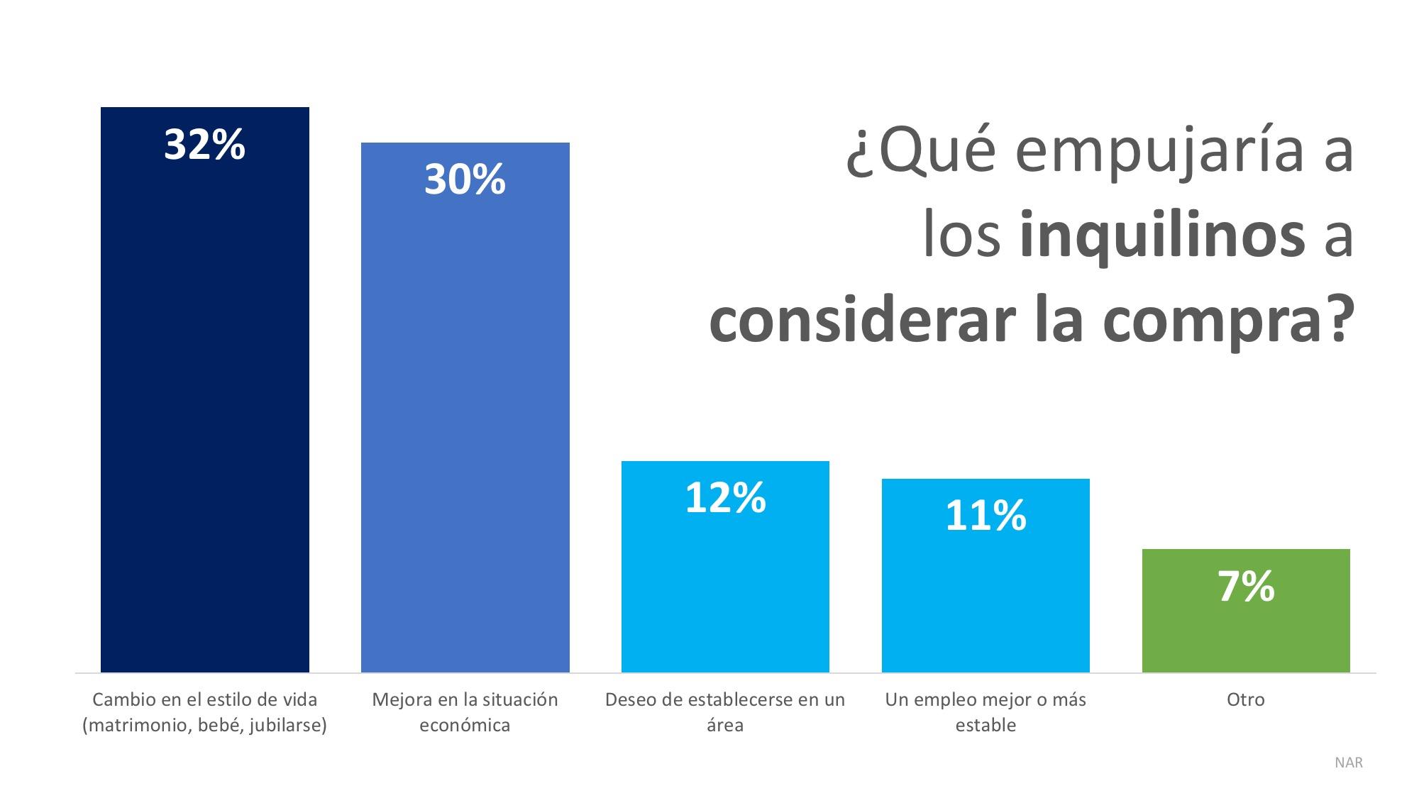 80 % de los inquilinos creen que ser propietario de vivienda es parte de su sueño americano | Simplifying The Market