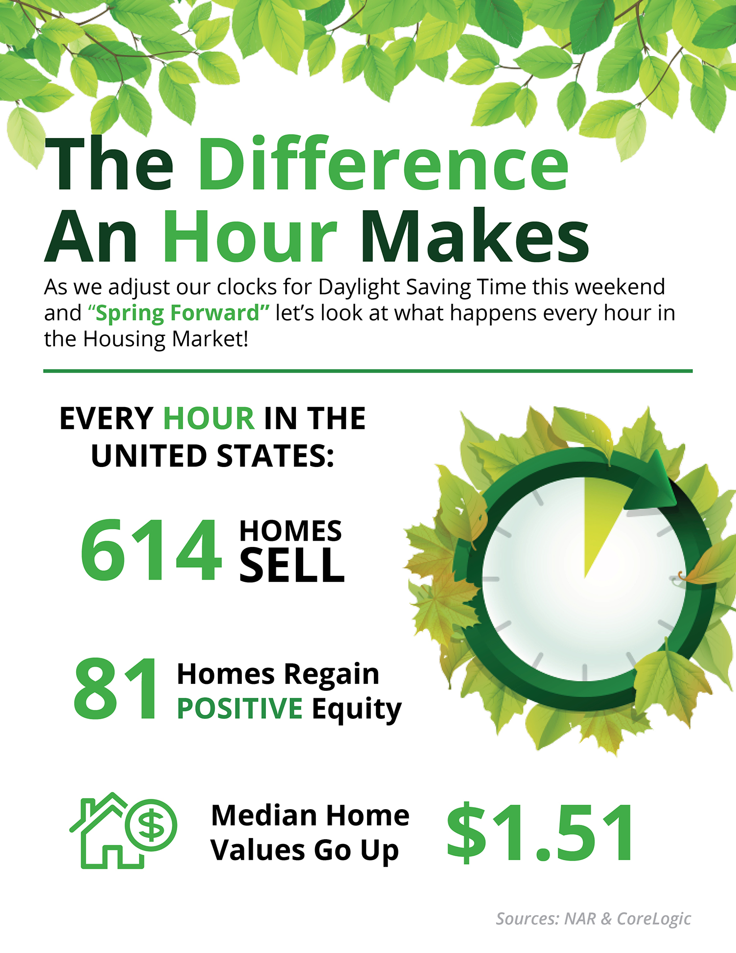 The Difference an Hour Will Make This Spring [INFOGRAPHIC] | Simplifying The Market