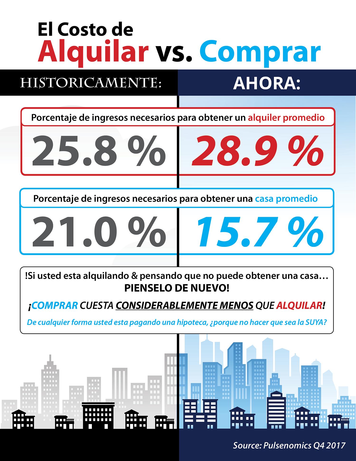 El costo de alquilar vs. comprar hoy [infografía] | Simplifying The Market