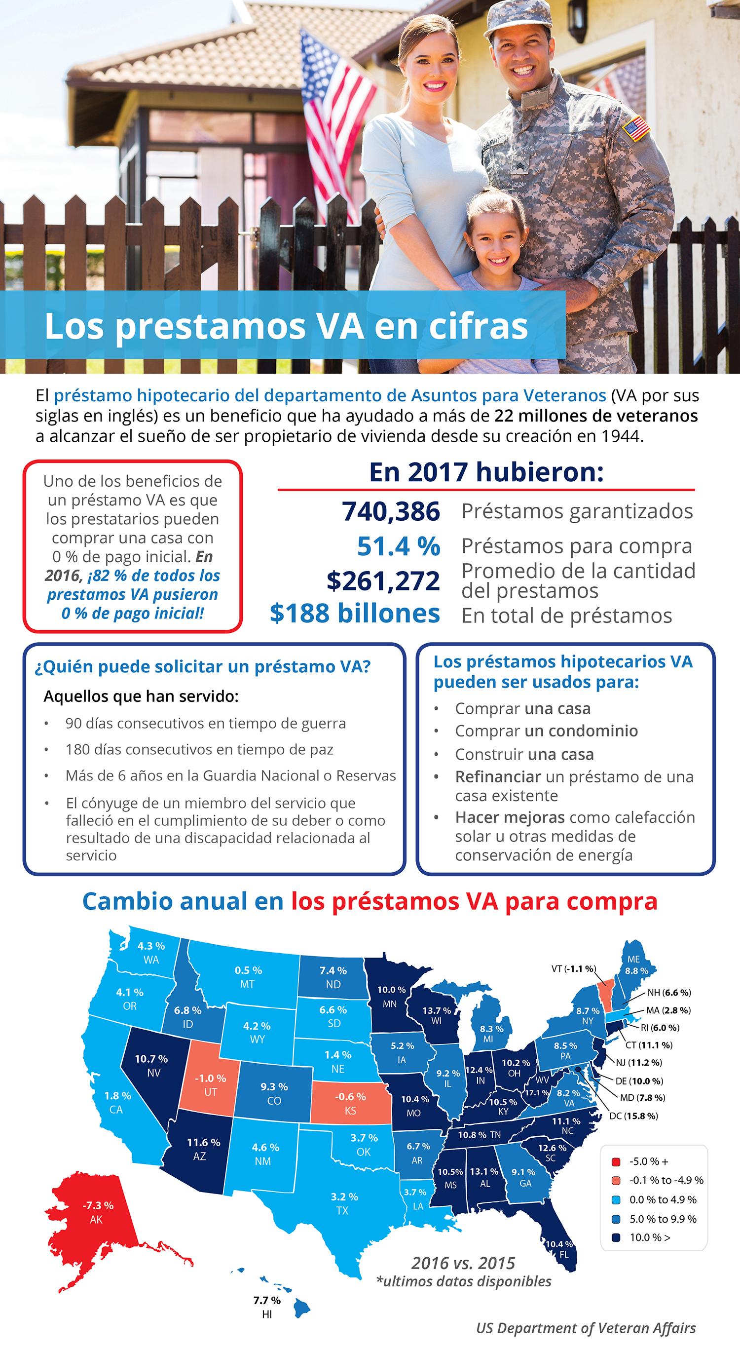 Los préstamos VA por cifras [infografía]| Simplifying The Market