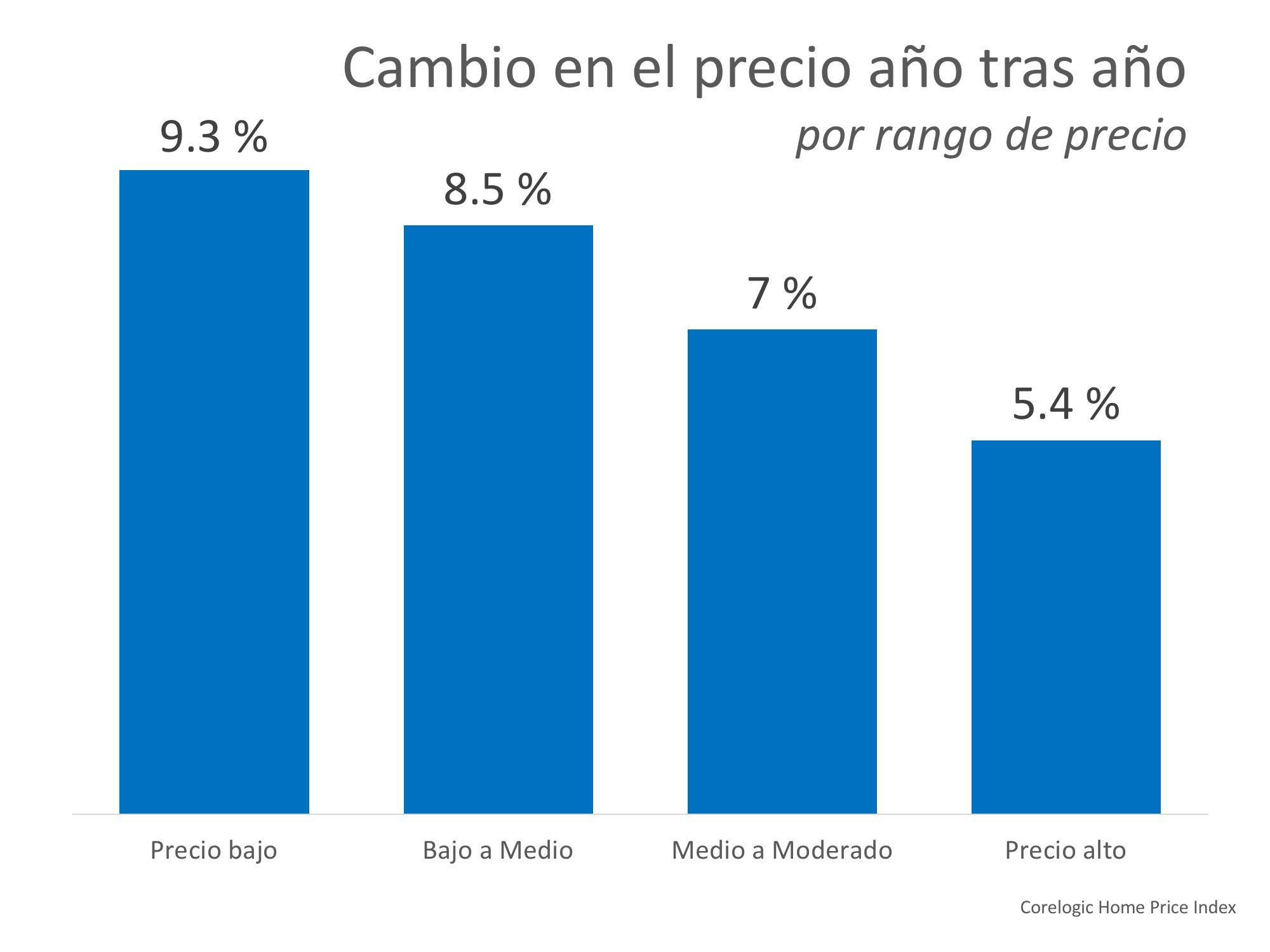 ¿Cuánto ha aumentado el valor de su vivienda durante el último año? | Simplifying The Market