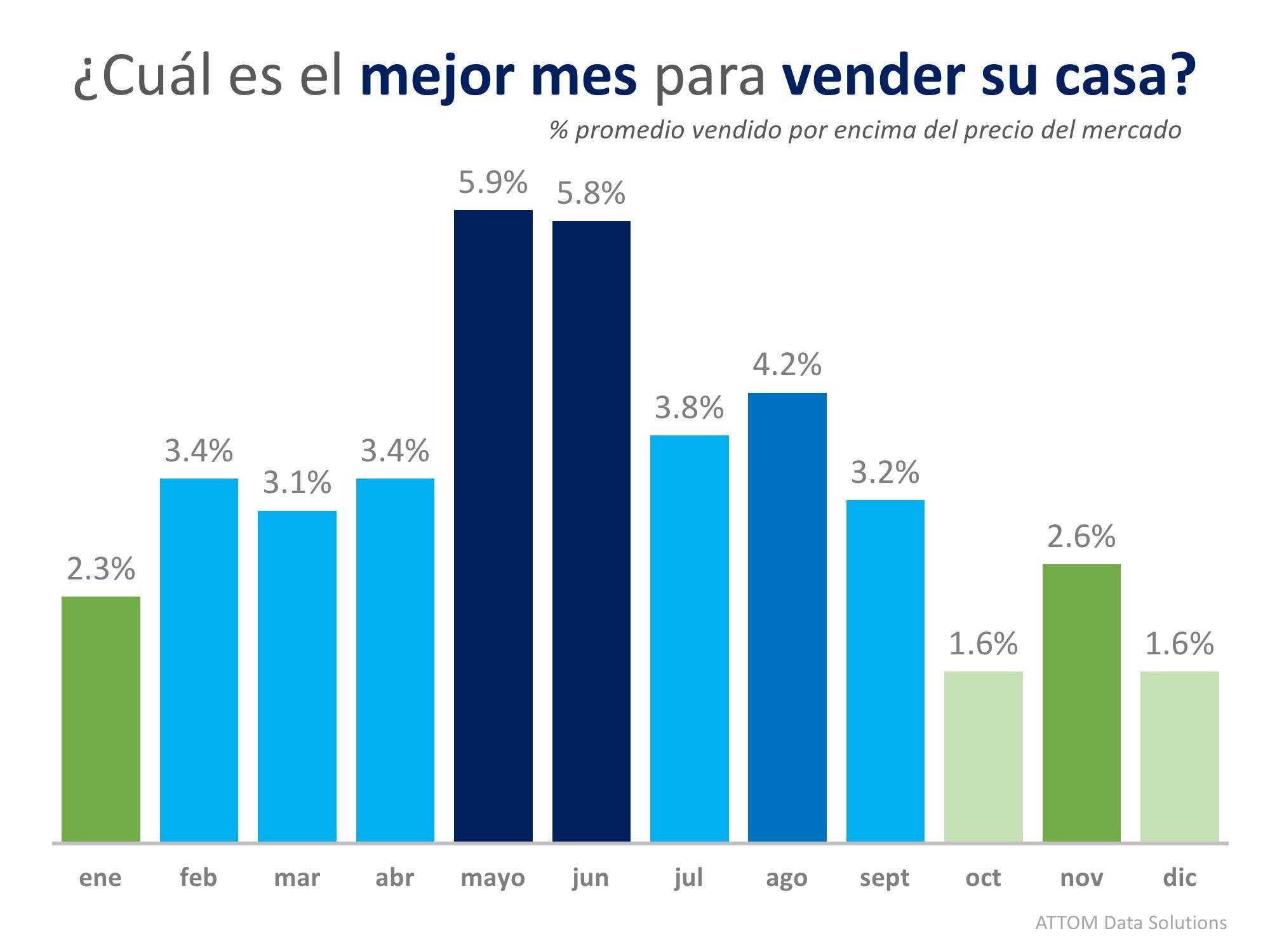 Justo a tiempo: Los datos dicen que mayo es el mejor mes para vender su casa | Simplifying The Market