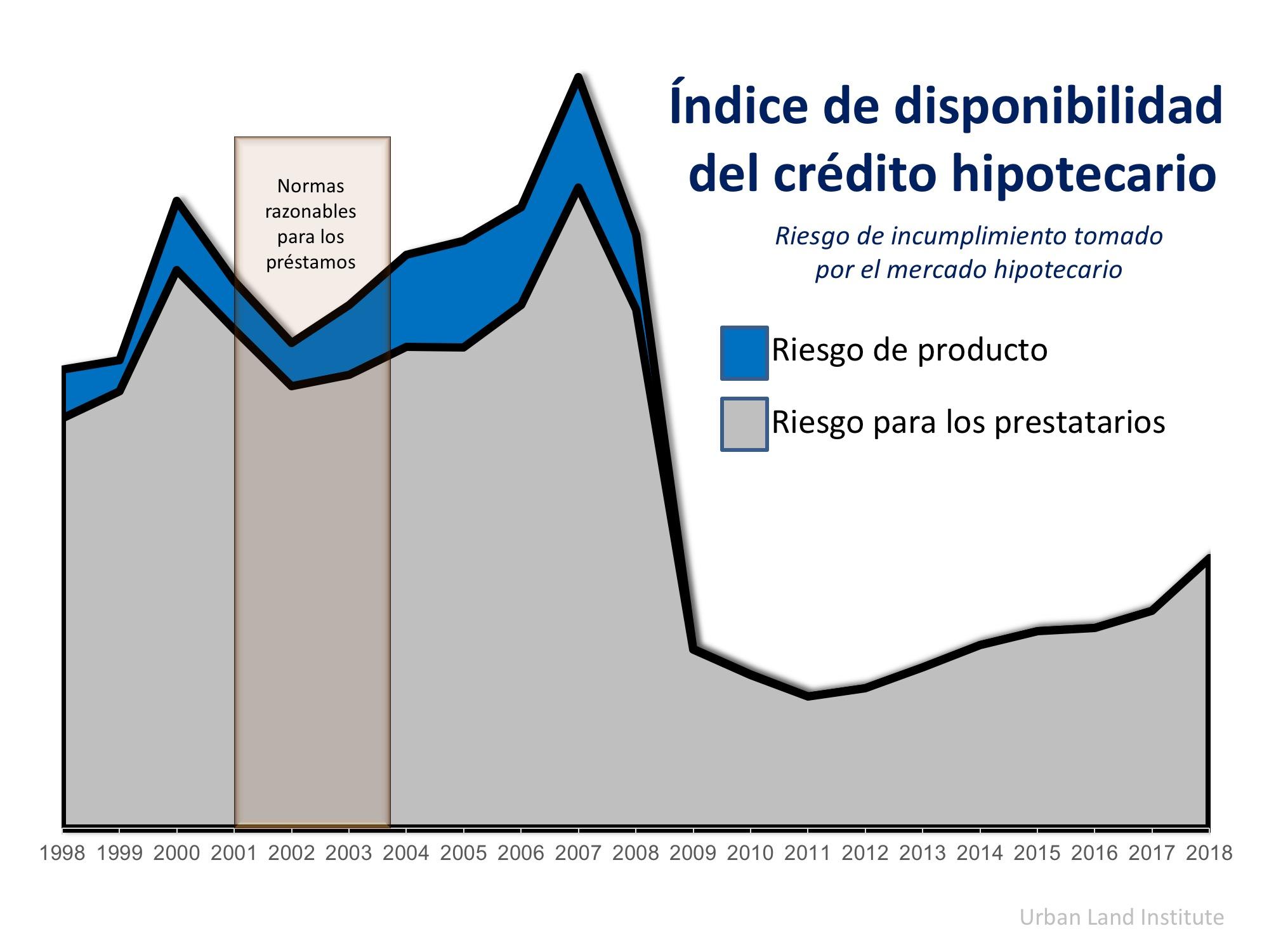 4 razones por las que el mercado de la vivienda actual NO es 2006 de nuevo   Simplifying The Market