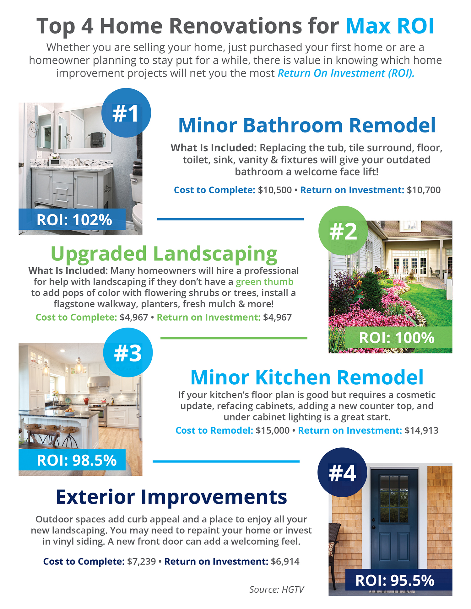 Top 4 Home Renovations for Max ROI [INFOGRAPHIC] | Simplifying The Market