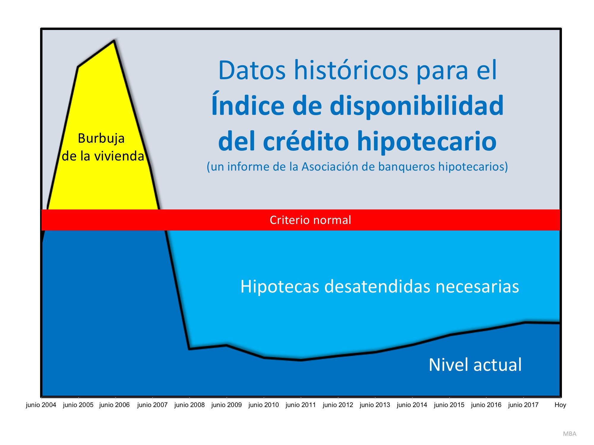 ¿Están los criterios de concesión de préstamos muy flexibles… o muy estrictos? | Simplifying The Market