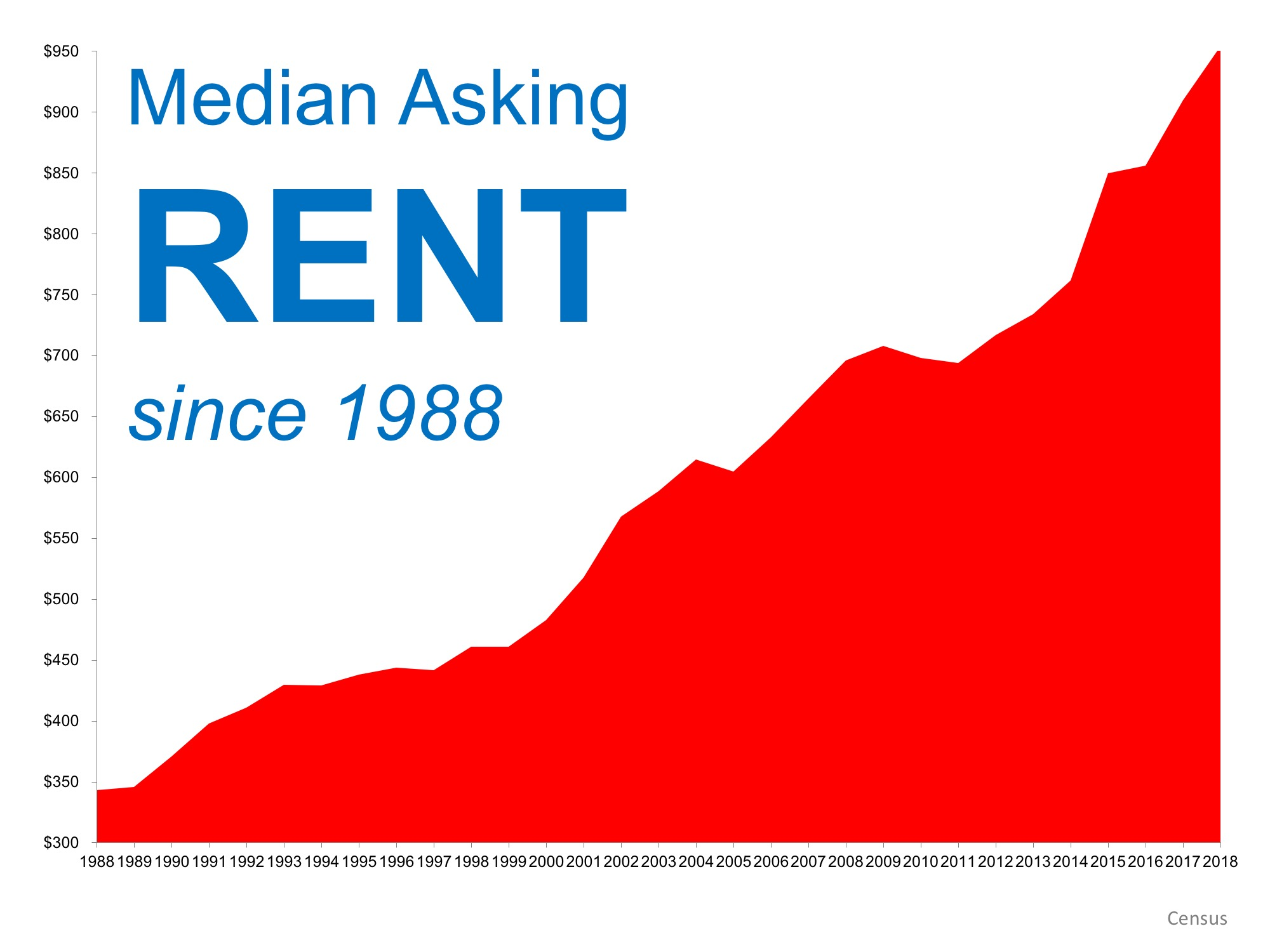 Is it a good time to rent or buy a Boston condo