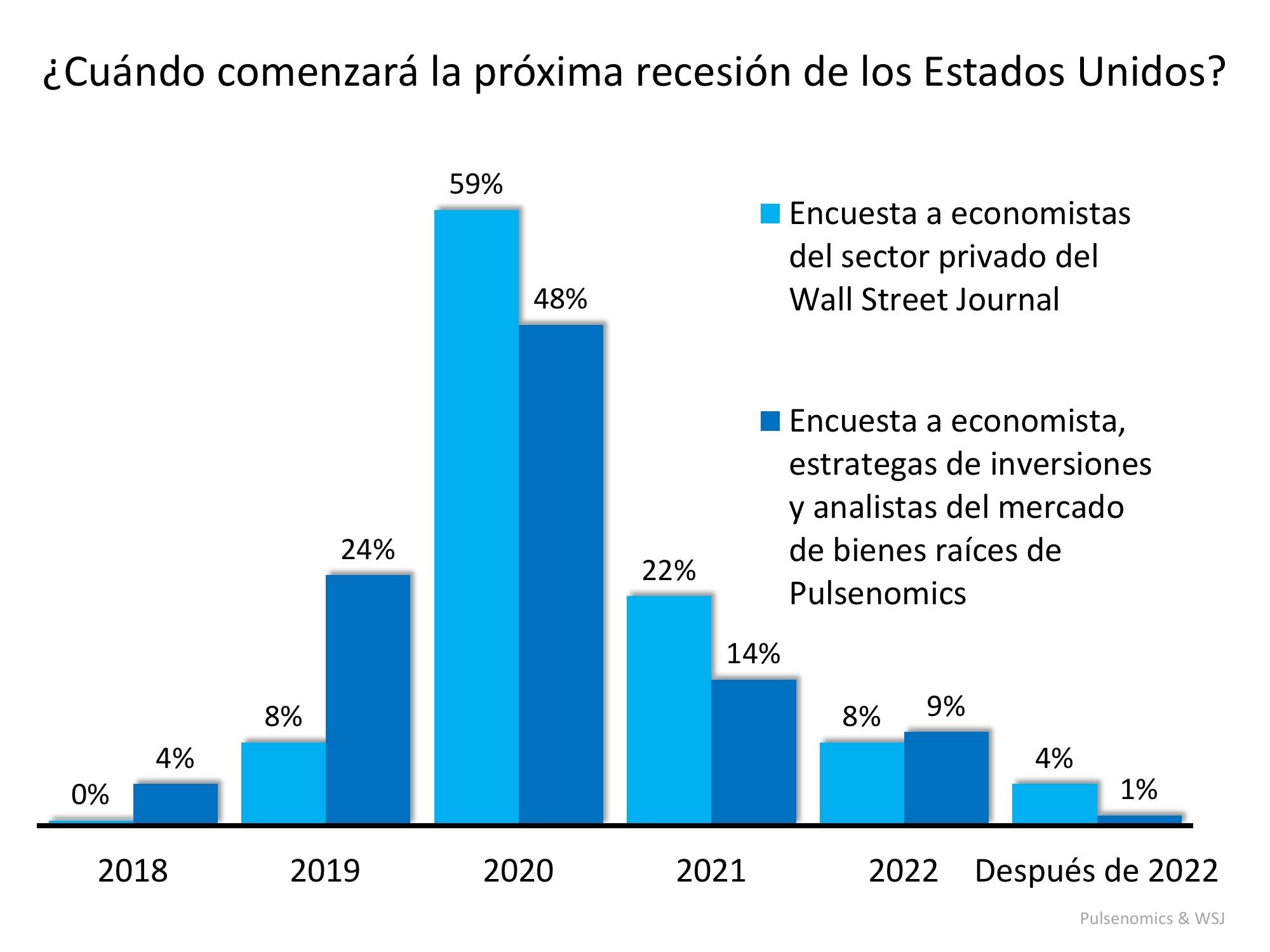 ¿Próxima recesión en 2020? ¿Cuál será el impacto? | Simplifying The Market