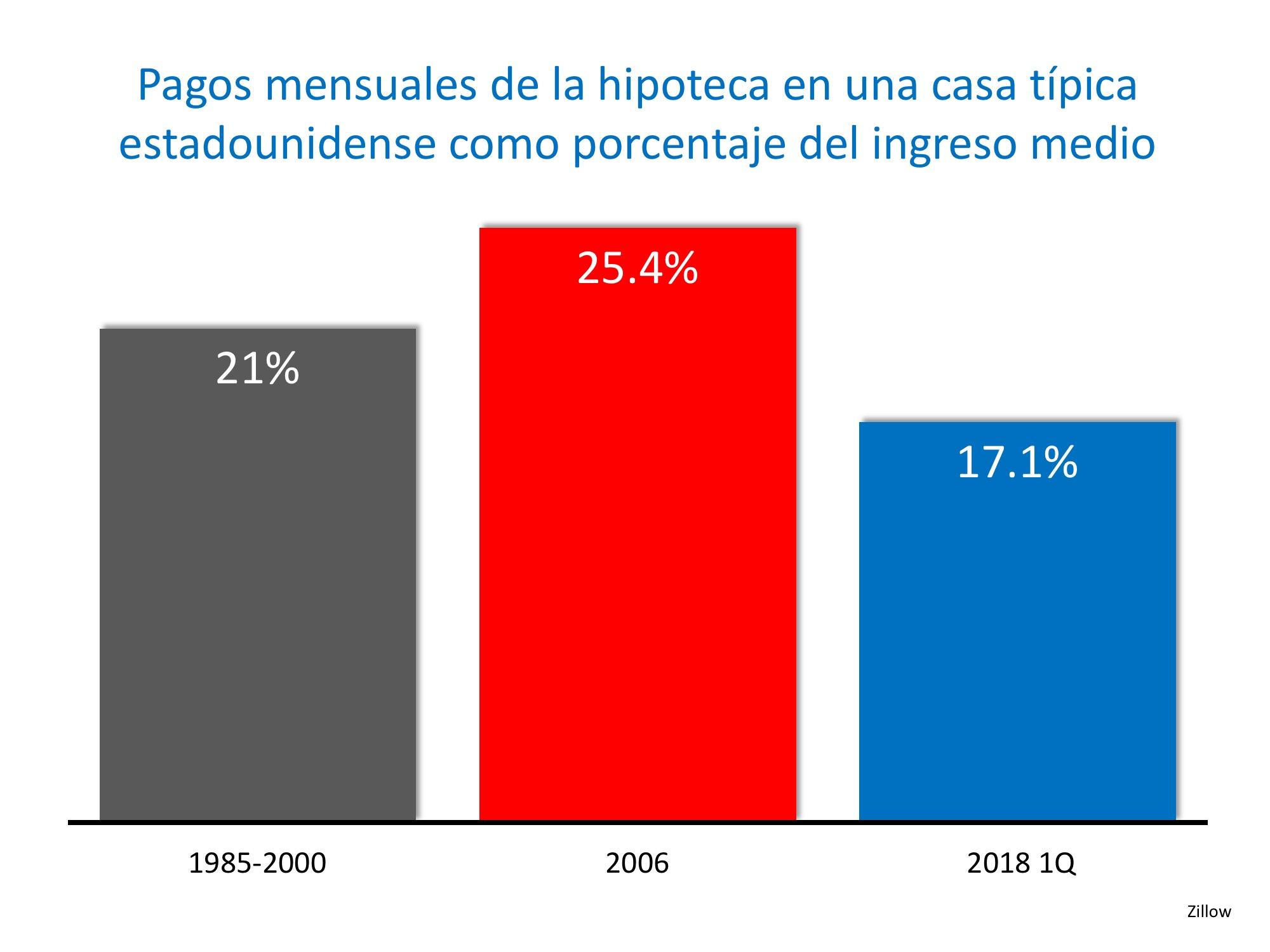 Las casas están más asequibles hoy que de 1985 a 2000 | Simplifying The Market