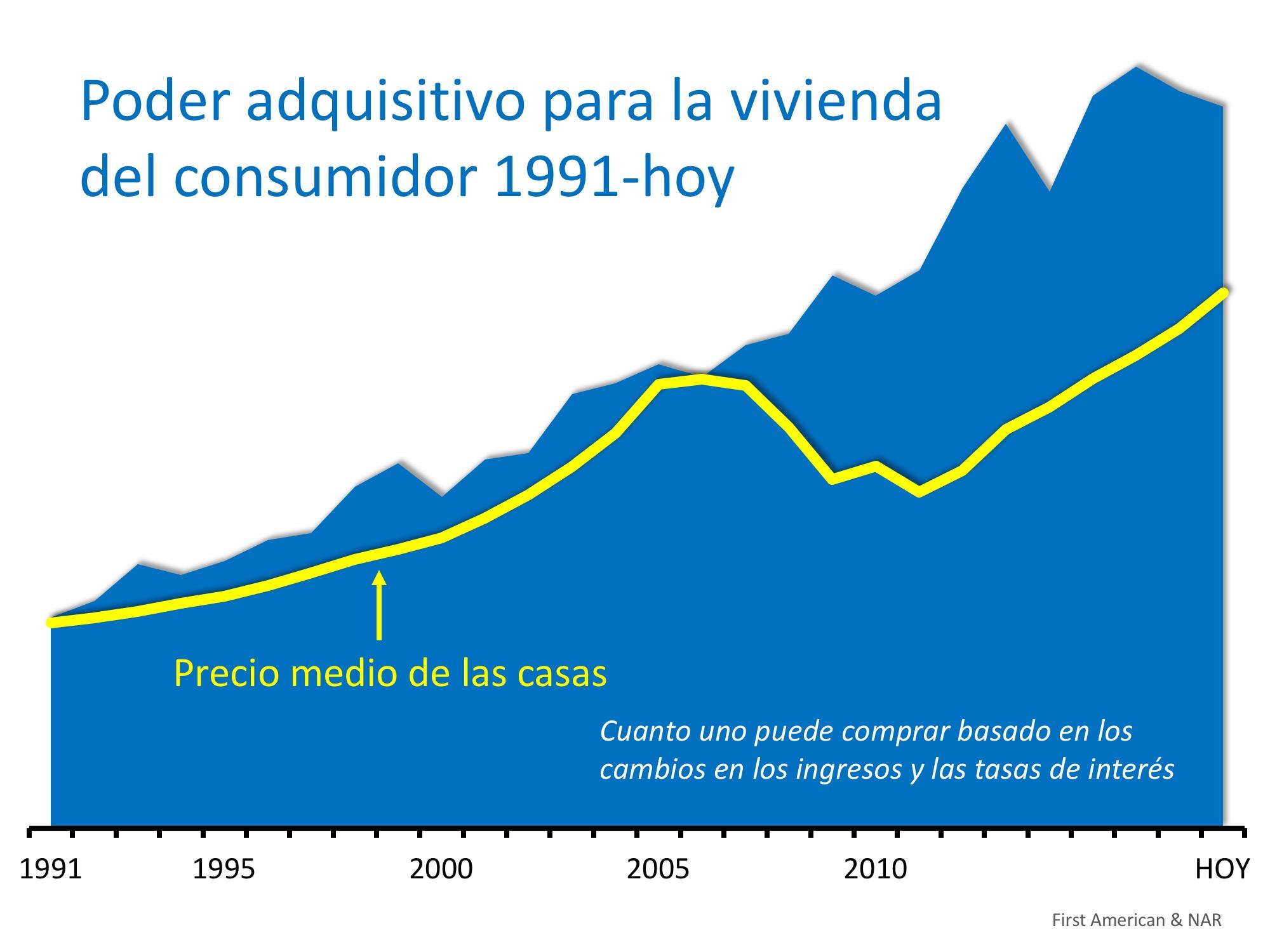 El poder adquisitivo para la vivienda a niveles casi históricos | Simplifying The Market