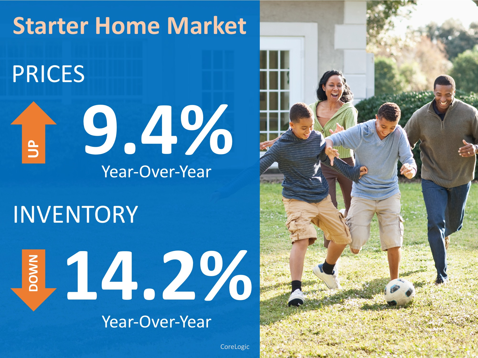 Have You Outgrown Your Starter Home? | Simplifying The Market