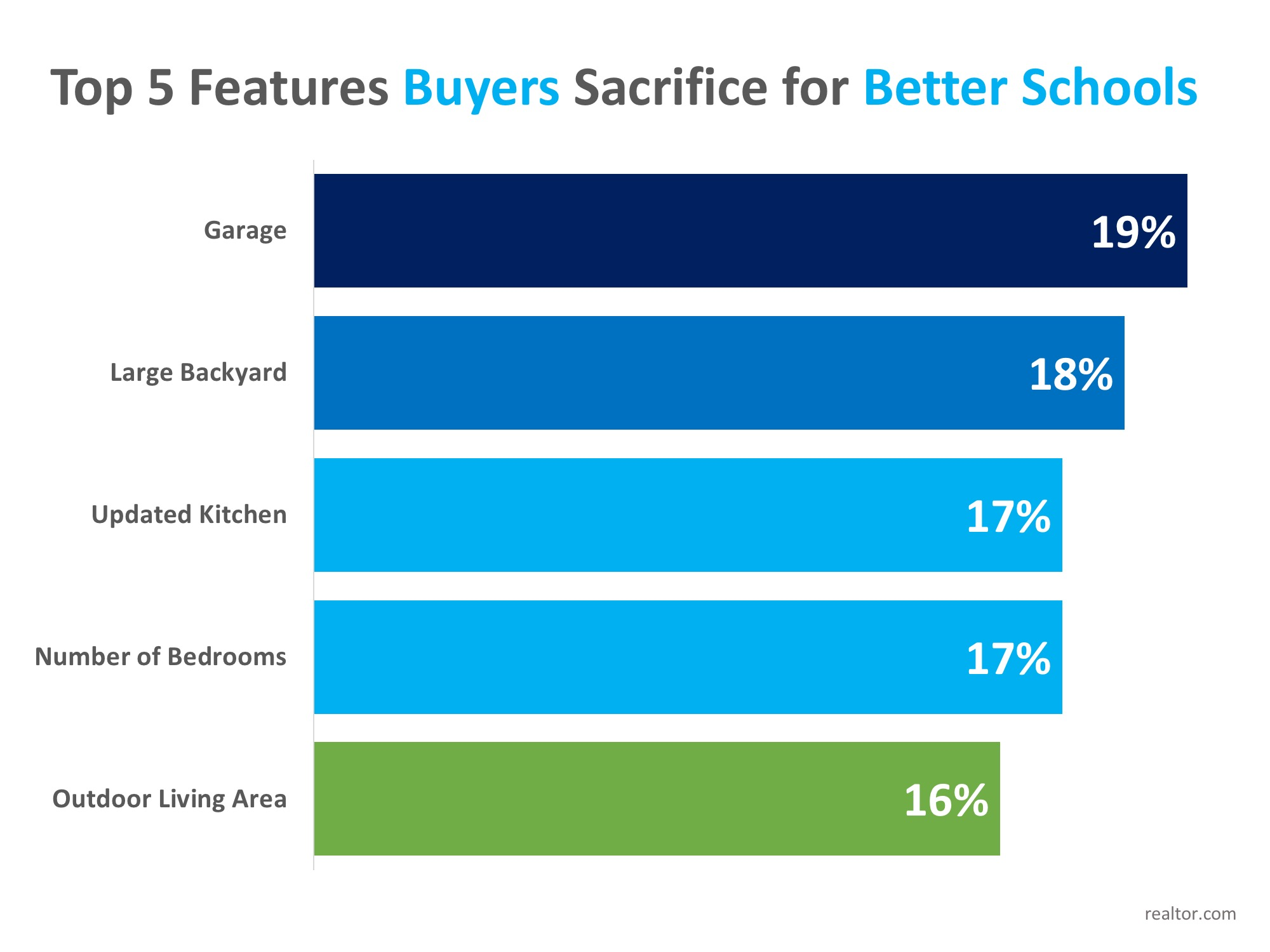 Homebuyers Willing to Sacrifice 'Must-Haves' in Favor of Good School Districts | Simplifying The Market