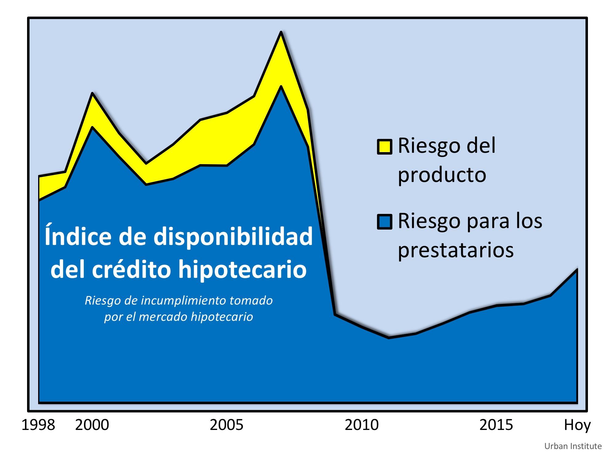 ¿Están los criterios de concesión de préstamos aumentando los precios de las viviendas? | Simplifying The Market