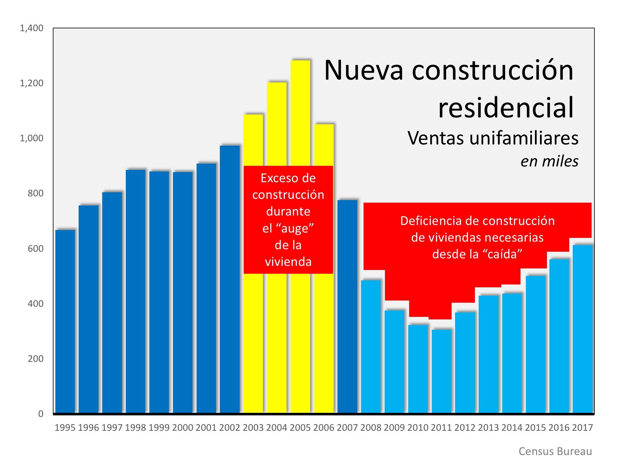¿Por qué las ventas de casas existentes han disminuido? | Simplifying The Market