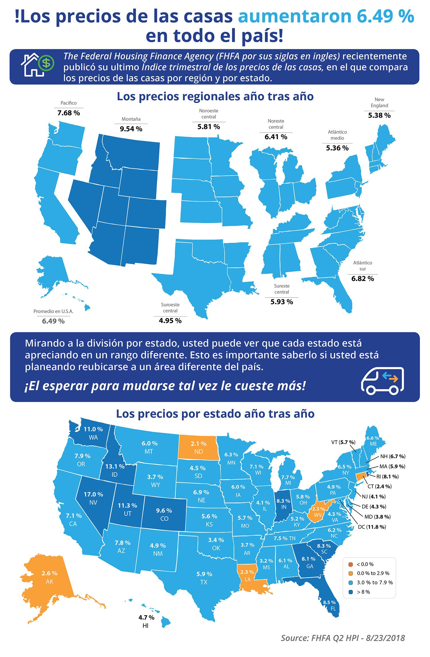 Los precios de las viviendas aumentaron 6.49 % a través del país [Infografía] | Simplifying The Market