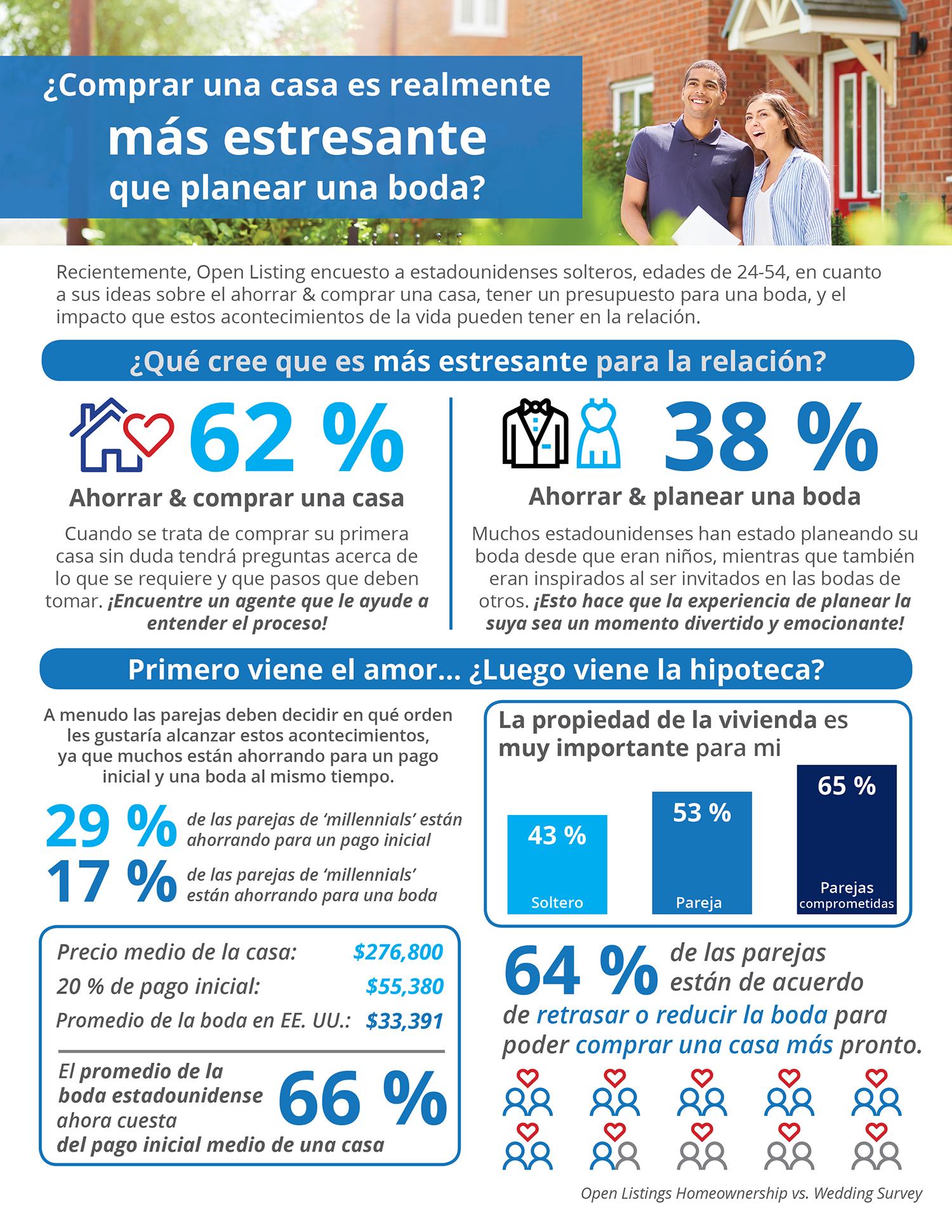 ¿Comprar una casa es realmente más estresante que planear una boda? [Infografía] | Simplifying The Market