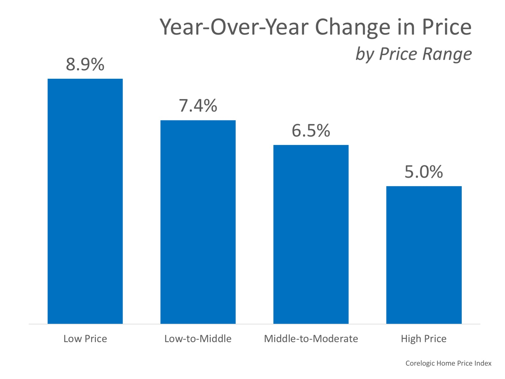 How Much Has Your Home Increased in Value?   Simplifying The Market