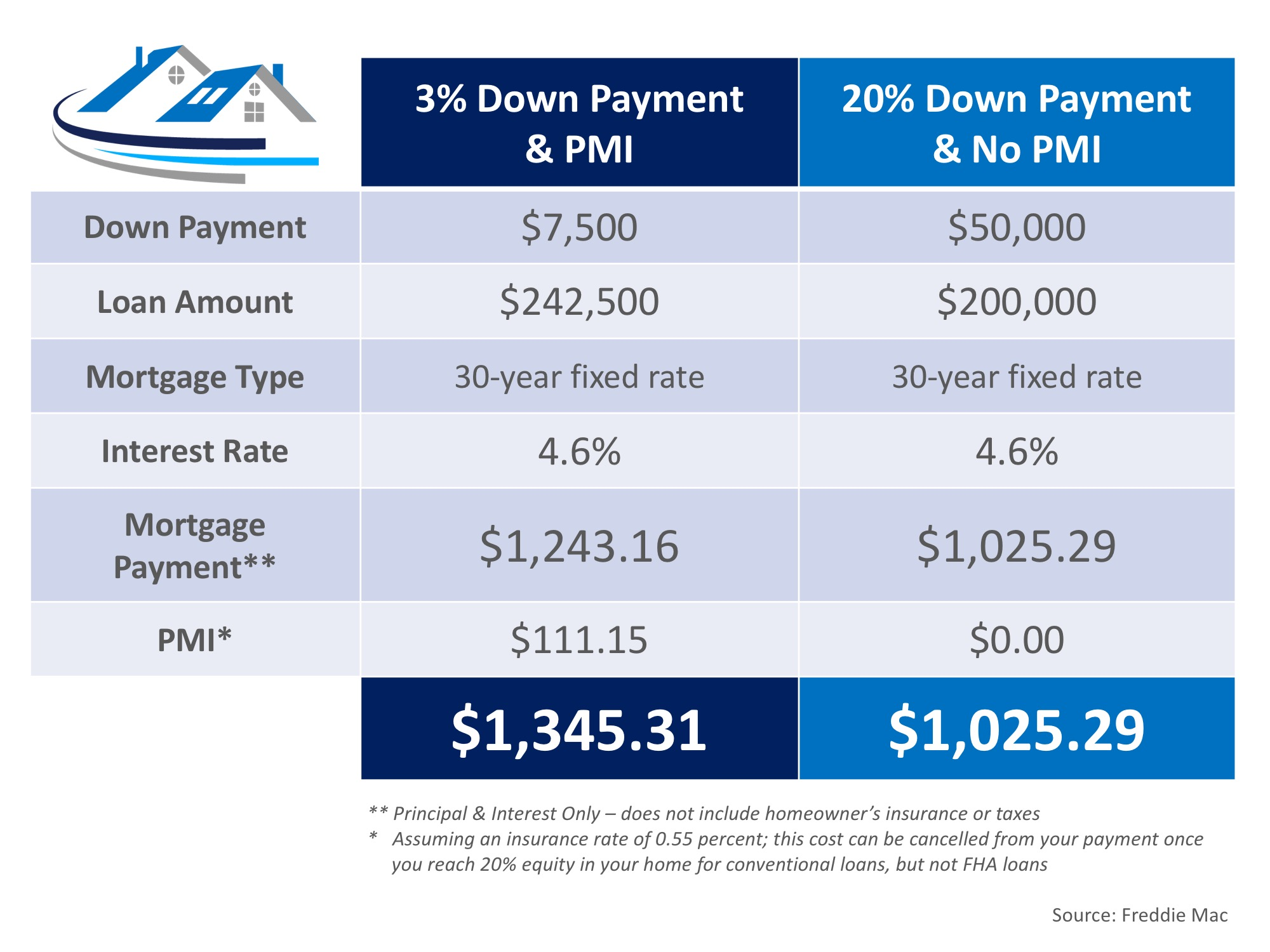 Cost of NOT Paying PMI