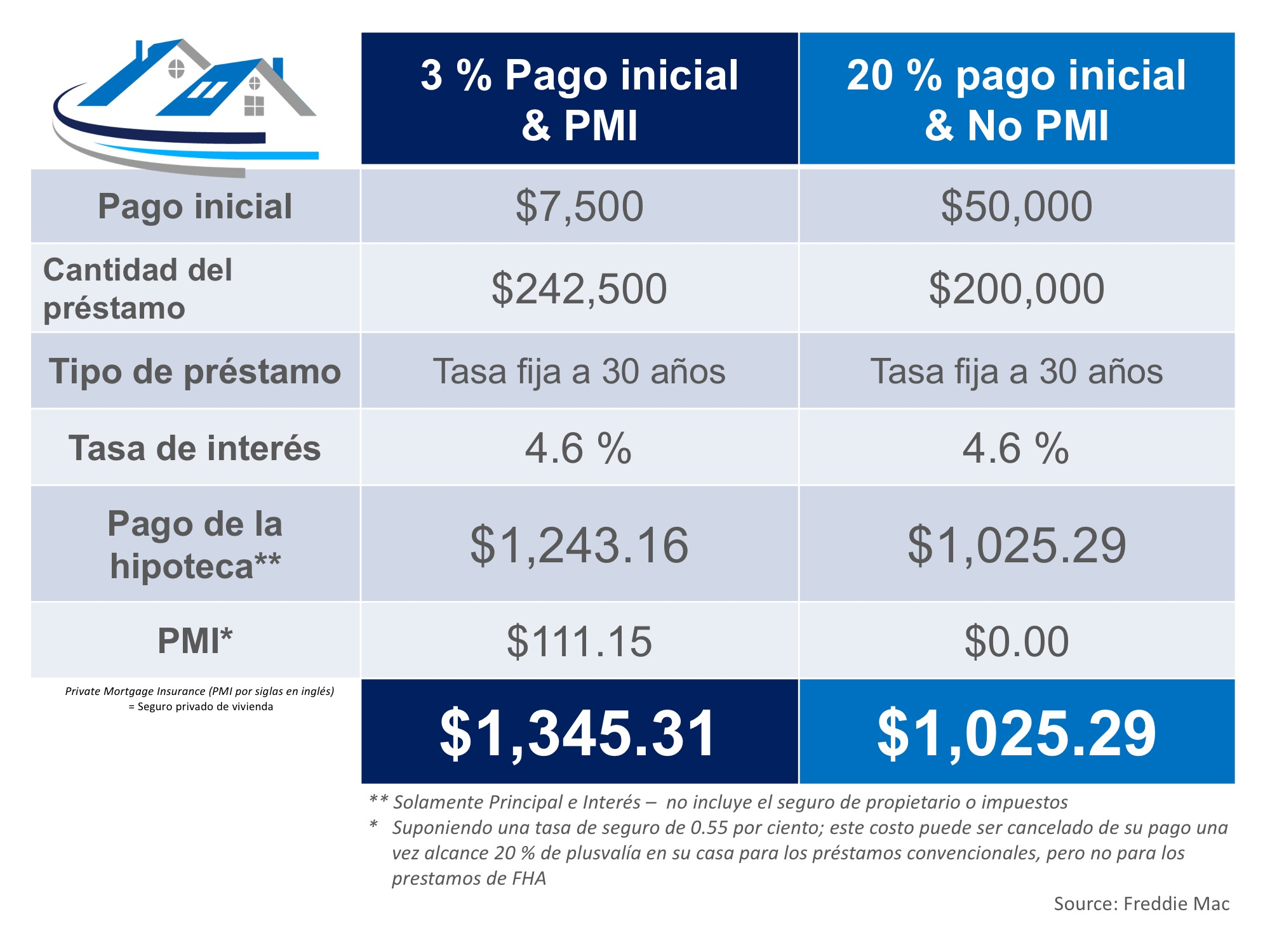 El costo de no pagar PMI | Simplifying The Market