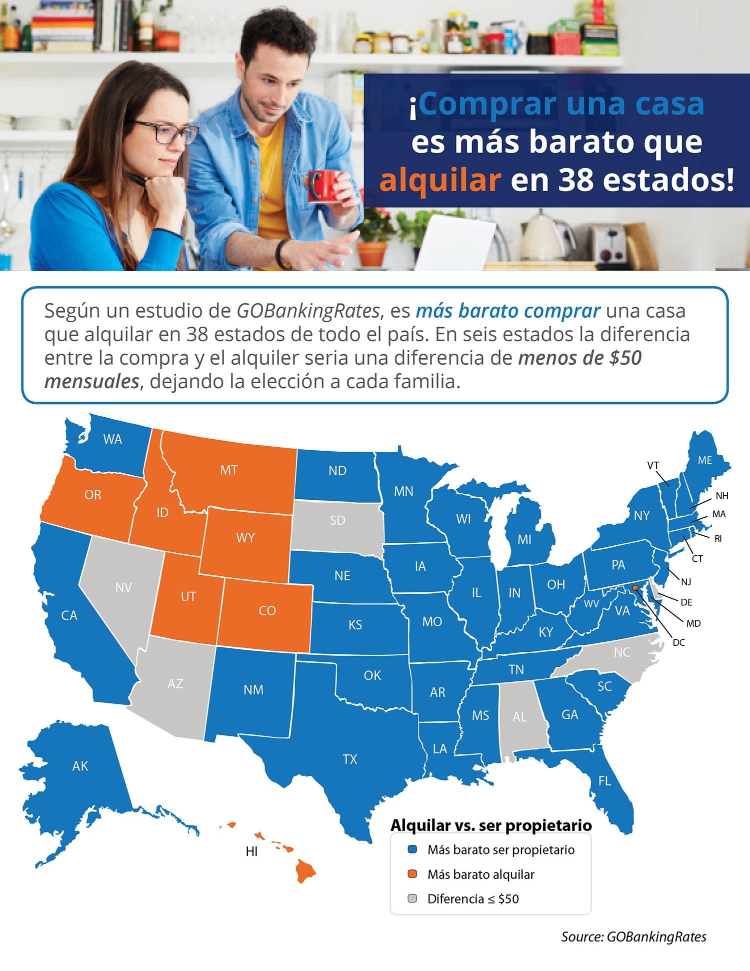 ¡Comprar una casa es más barato que alquilar en 38 estados! | Simplifying The Market