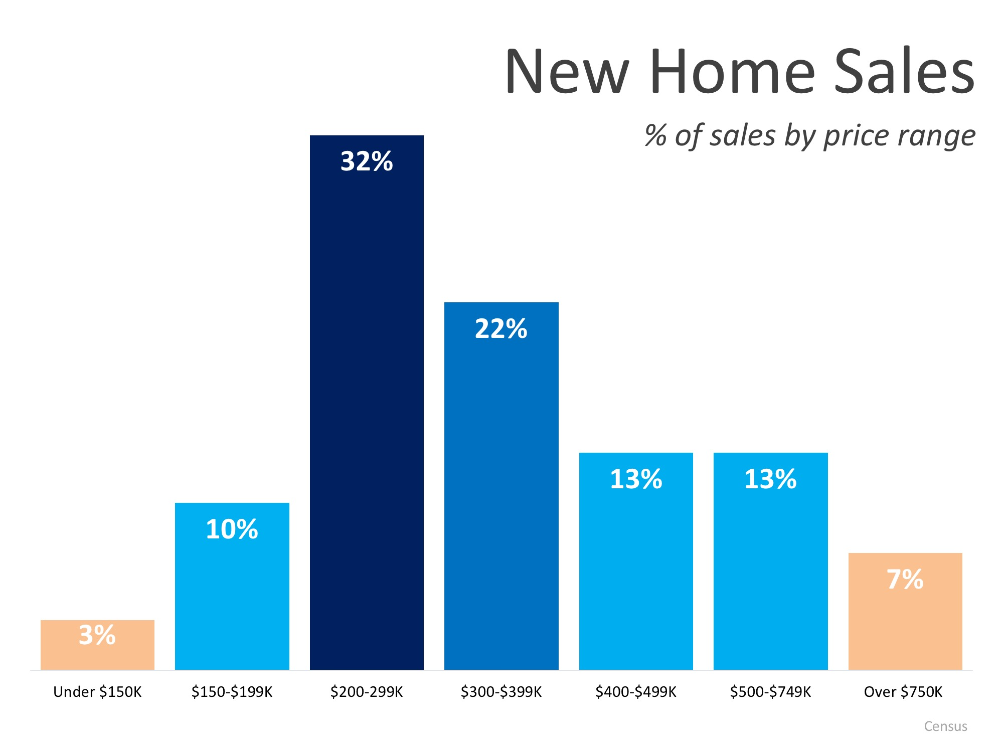 New Home Sales Up 12.7% From Last Year | Simplifying The Market