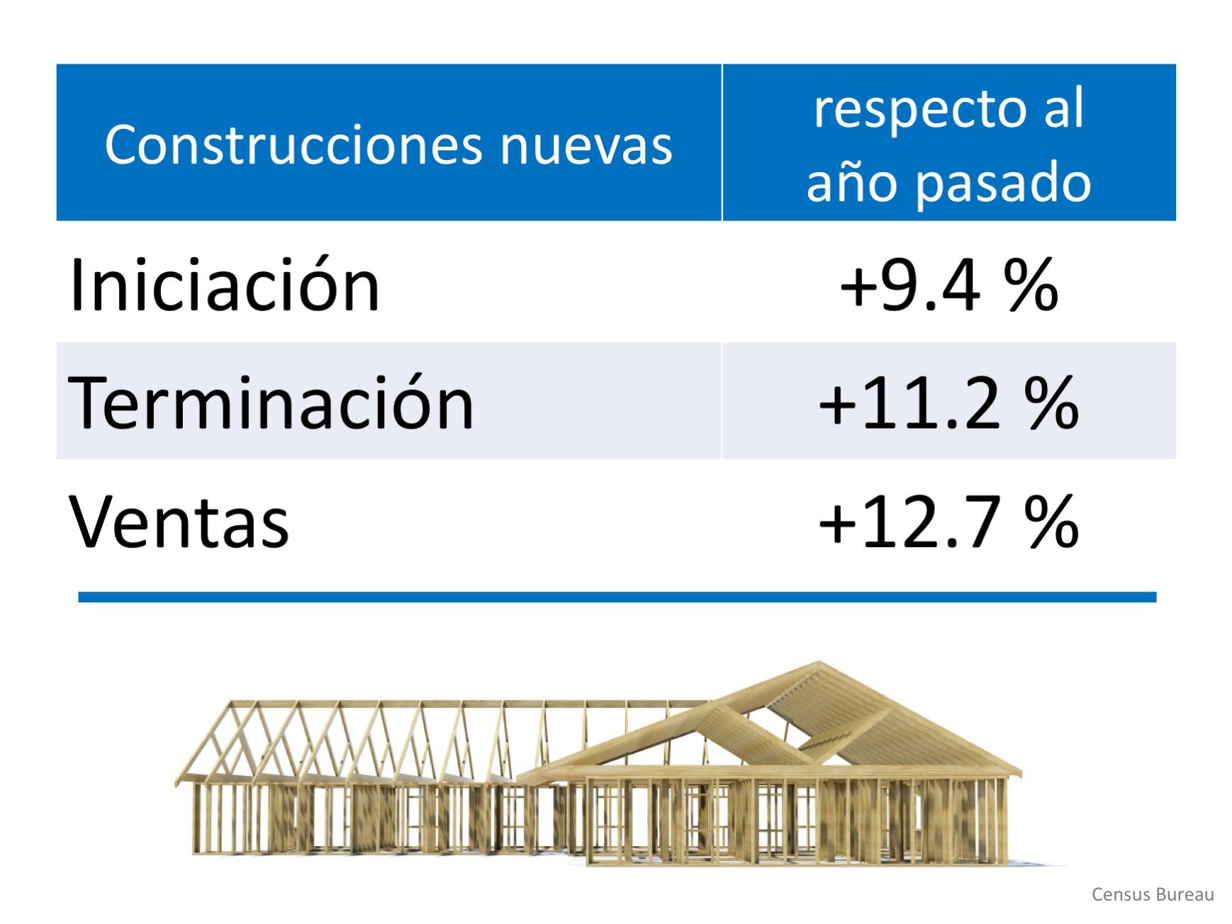 Las ventas de casas nuevas aumentaron 12.7 % respecto al año pasado | Simplifying The Market