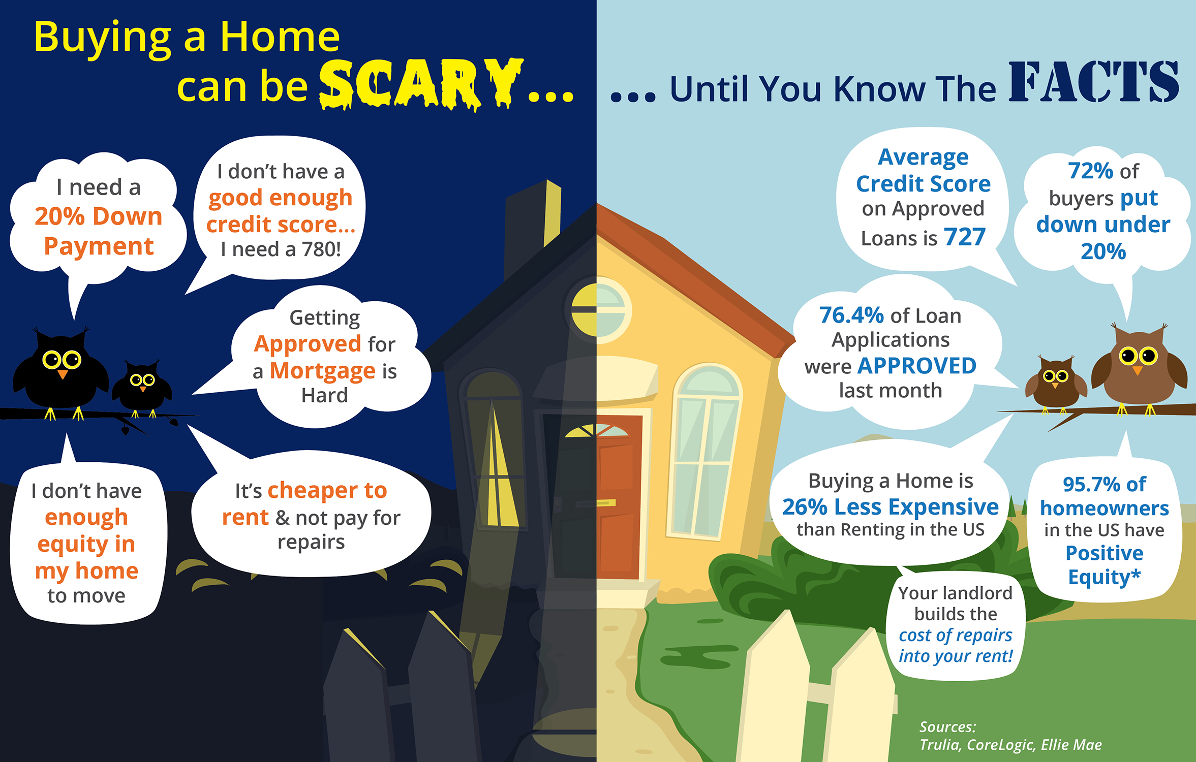 Buying your Home Can Be Scary... Until You Know the Facts