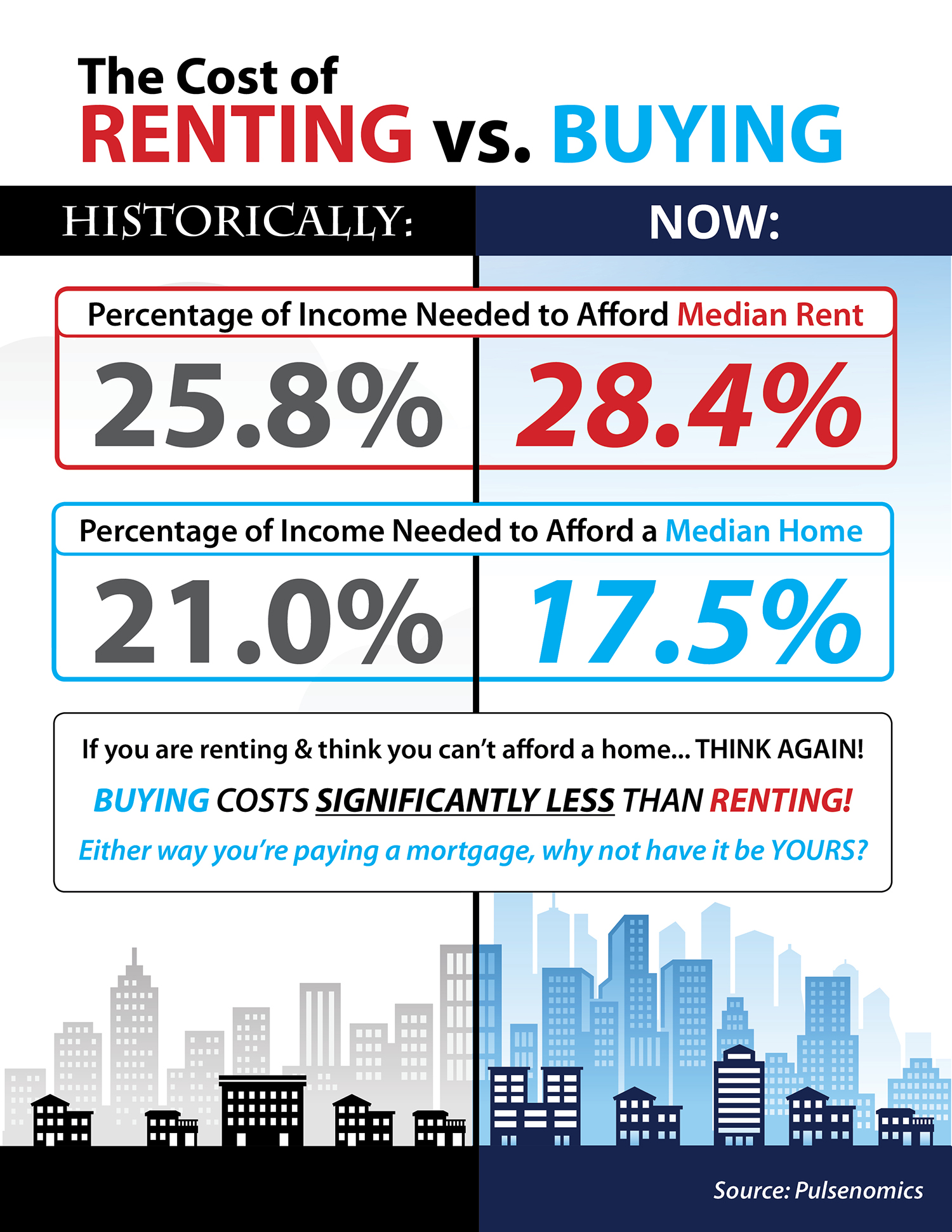 The Cost of Renting vs. Buying a Home  | Simplifying The Market