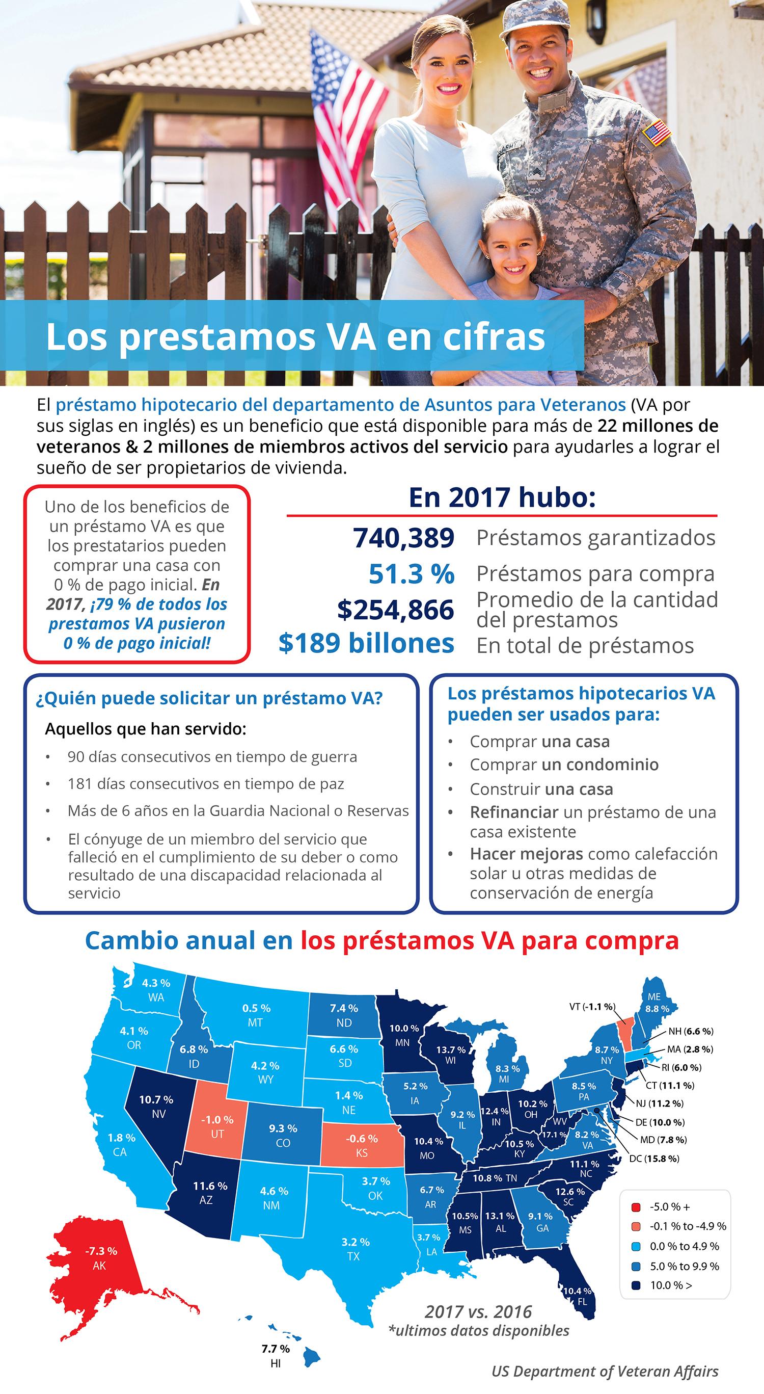 Los préstamos hipotecarios VA en cifras [infografía] | Simplifying The Market