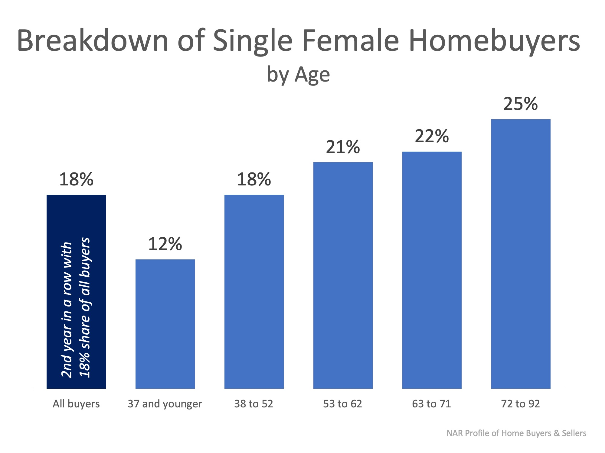 Females Are Making It a Priority to Invest in Real Estate