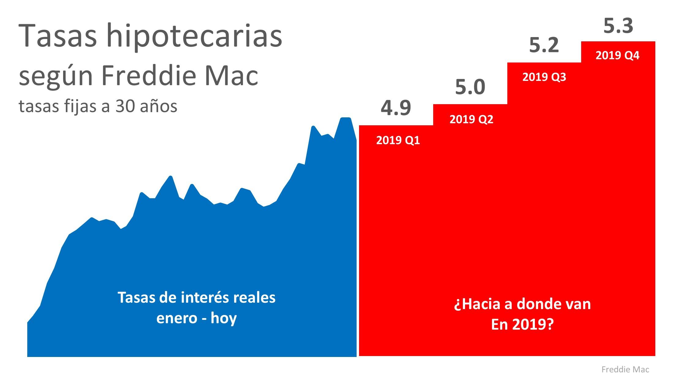 ¿Hacia dónde se dirigen las tasas de interés en 2019? | Simplifying The Market