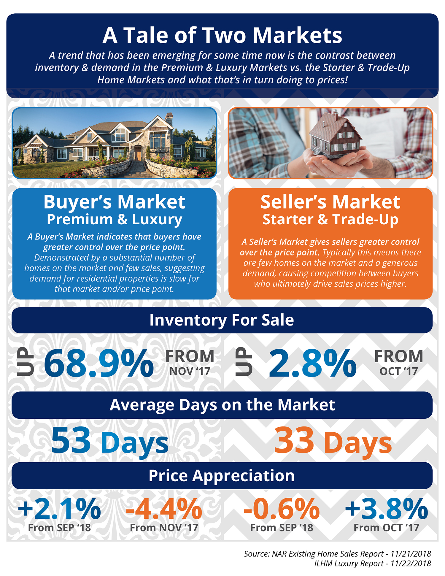 Tale of Two Markets - Winfield Estates