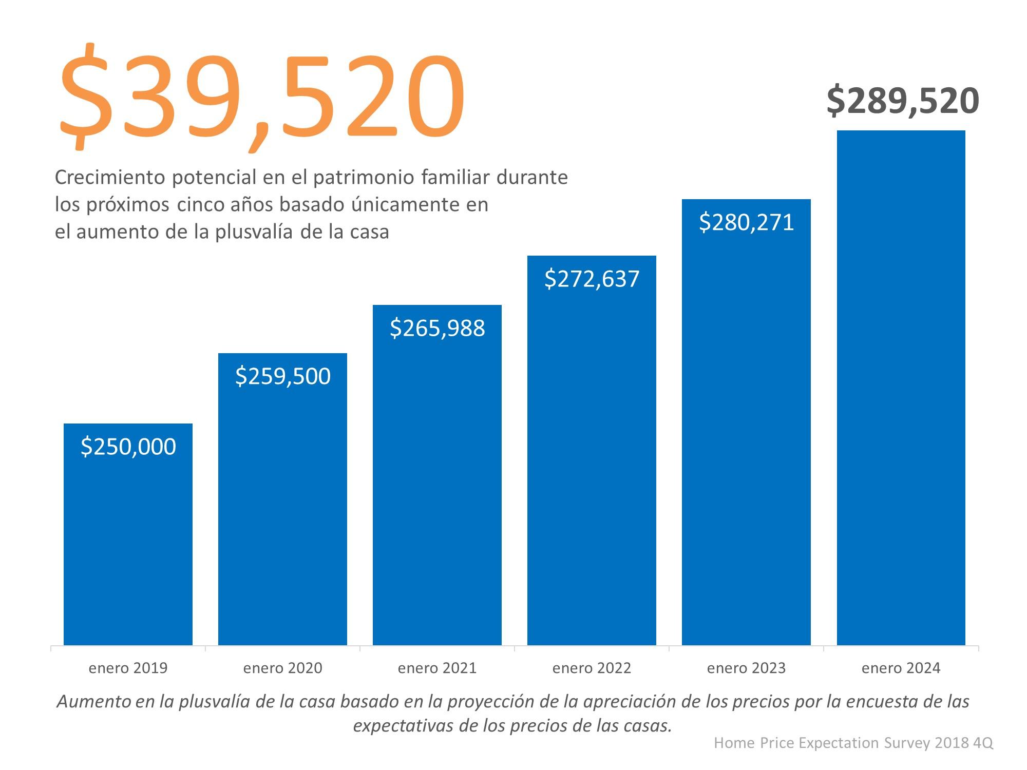 Cómo aumentar simplemente su patrimonio familiar al pagar por la vivienda | Simplifying the Market