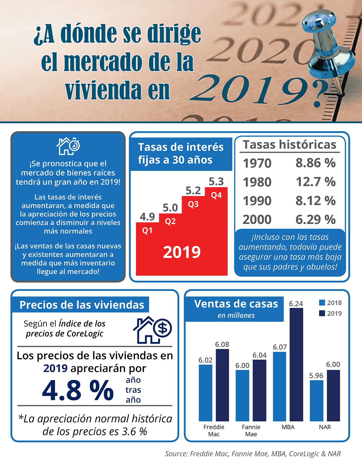 ¿A dónde se dirige el mercado de la vivienda en 2019? [infografía] | Simplifying The Market