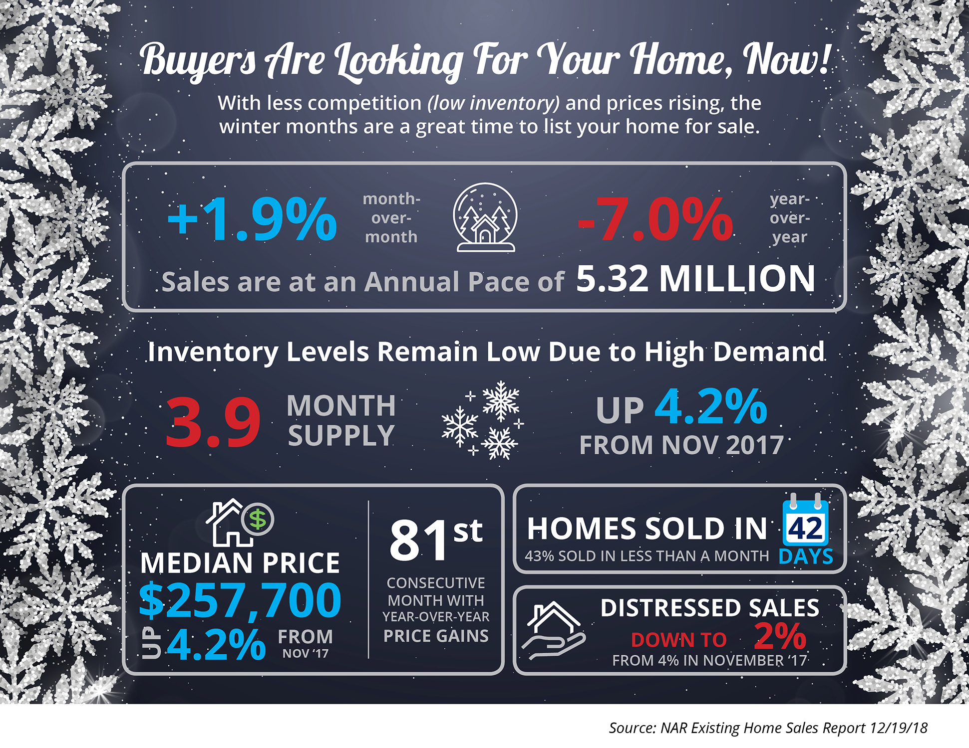 Buyers Are Looking for Your Home, Now  | Simplifying The Market