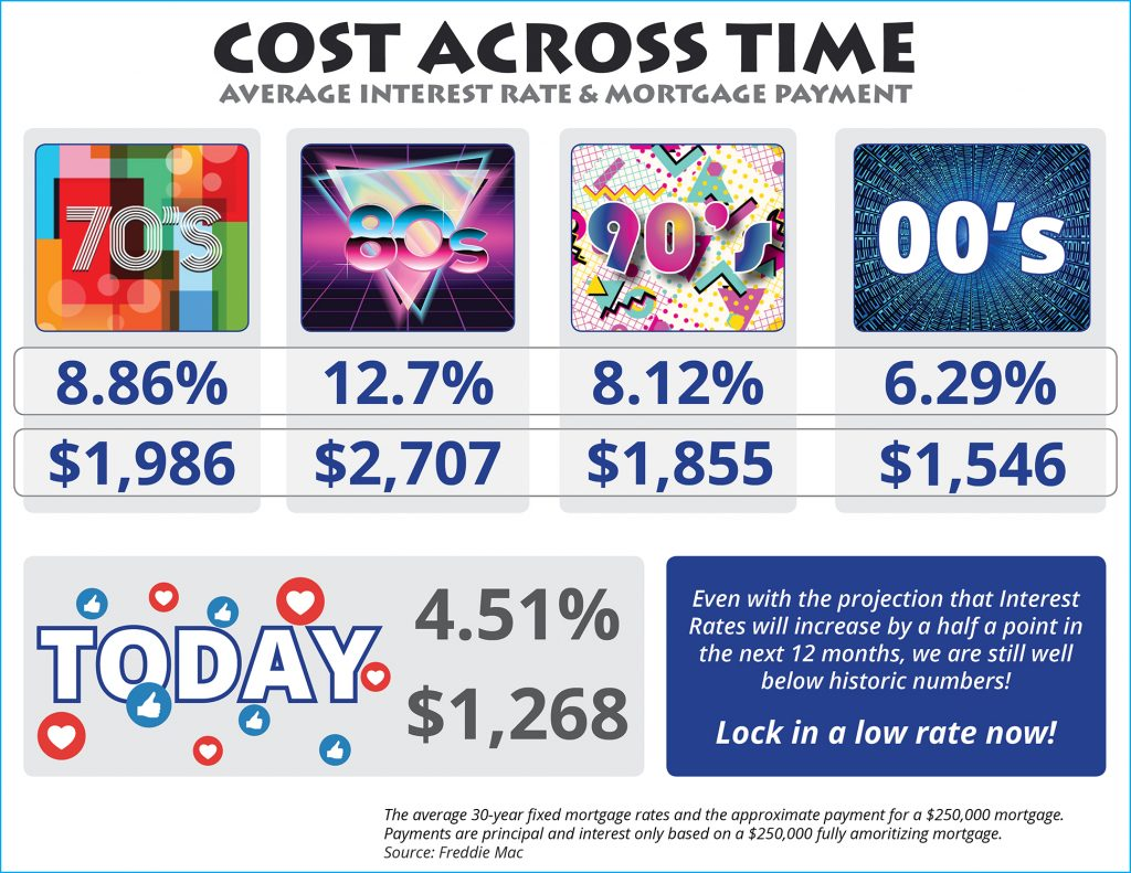 The Cost Across Time [INFOGRAPHIC] | Winfield Real Estate Arizona - LVH