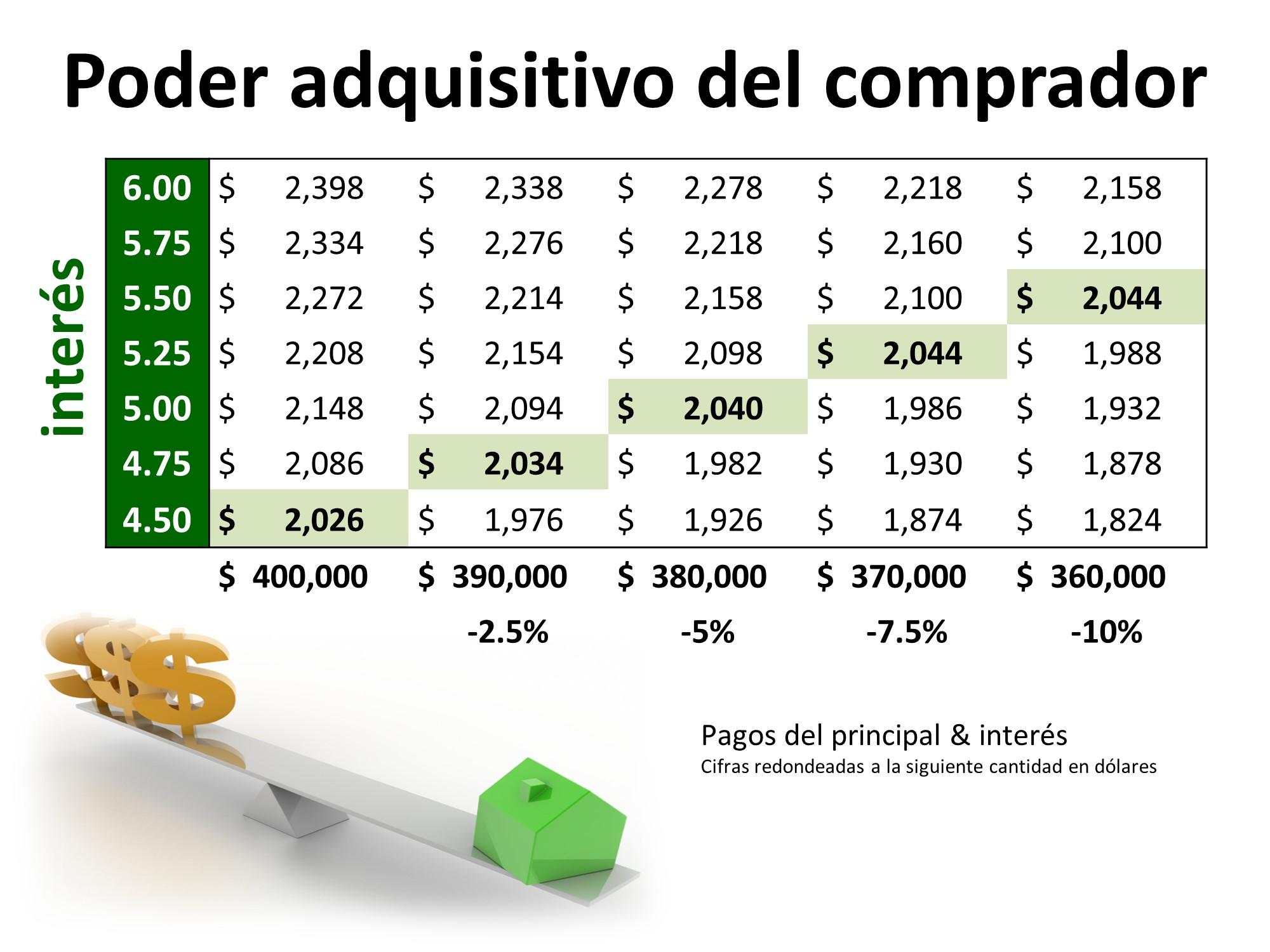 ¿Entusiasmado con la compra de una casa este año? Esto es lo que hay que vigilar | Simplifying The Market