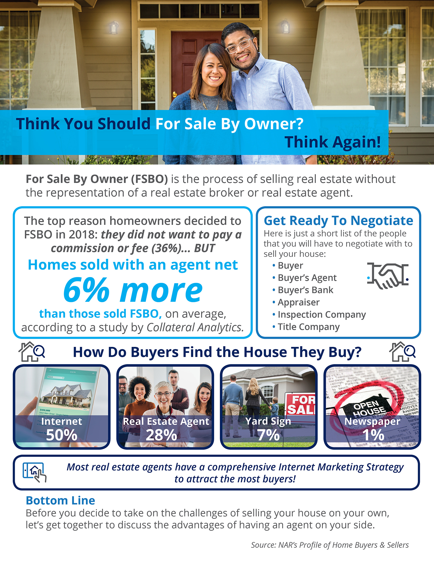 Think You Should For Sale By Owner? Think Again!  | Simplifying The Market
