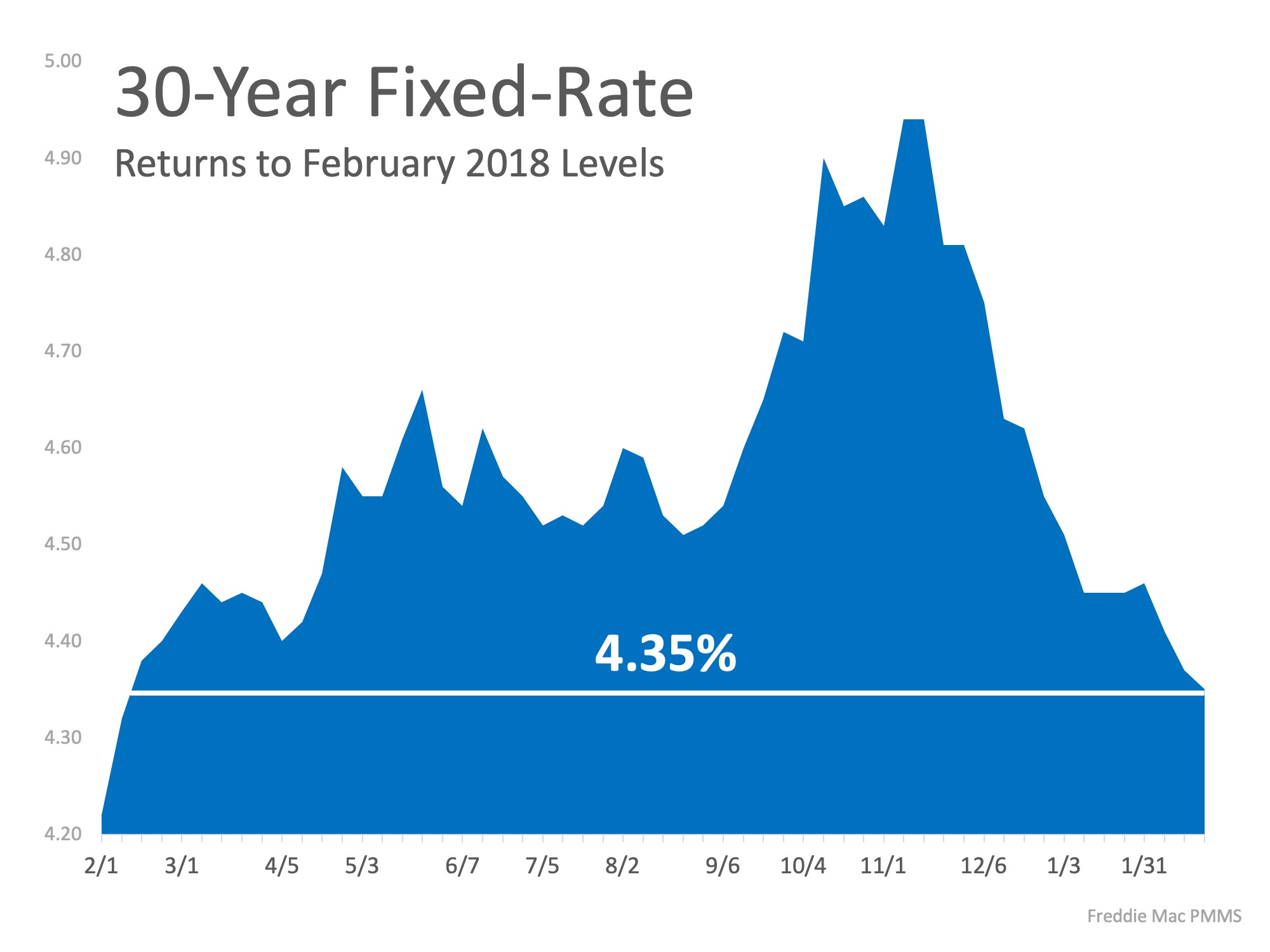 Interest Rates Hit New 12 Month Low