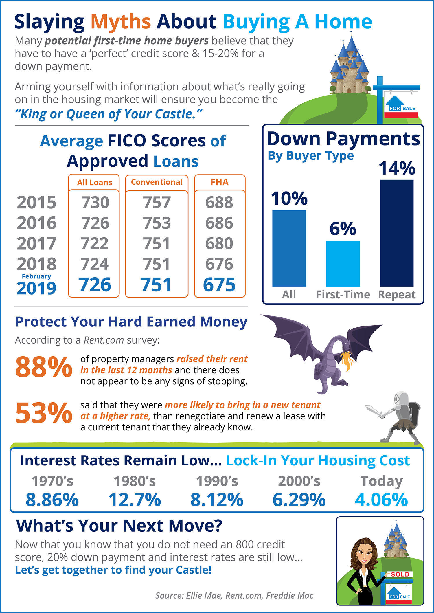 Slaying the Largest Homebuying Myths Today | Simplifying the Market