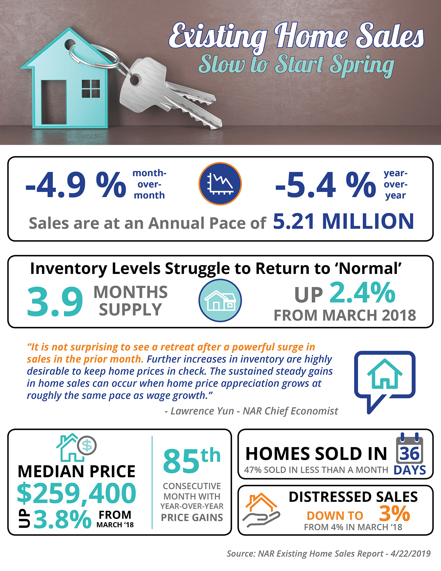Existing Home Sales Slow to Start Spring | Simplifying The Market