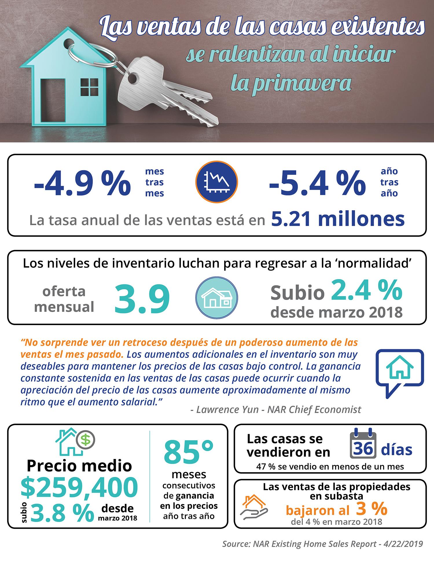 Las ventas de las casas existentes se ralentizan al iniciar la primavera [infografía] | Simplifying The Market