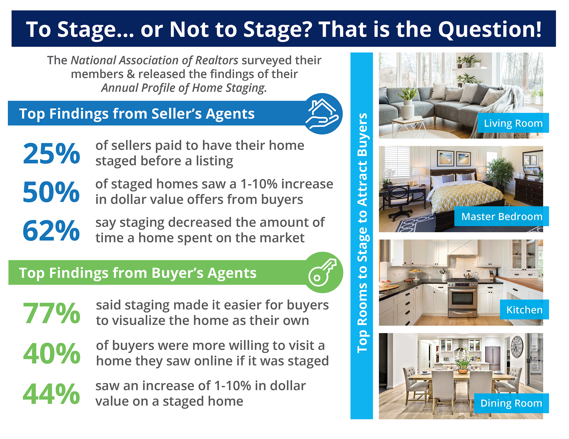The Impact Staging Your Home Has On Your Sale Price  | Simplifying The Market