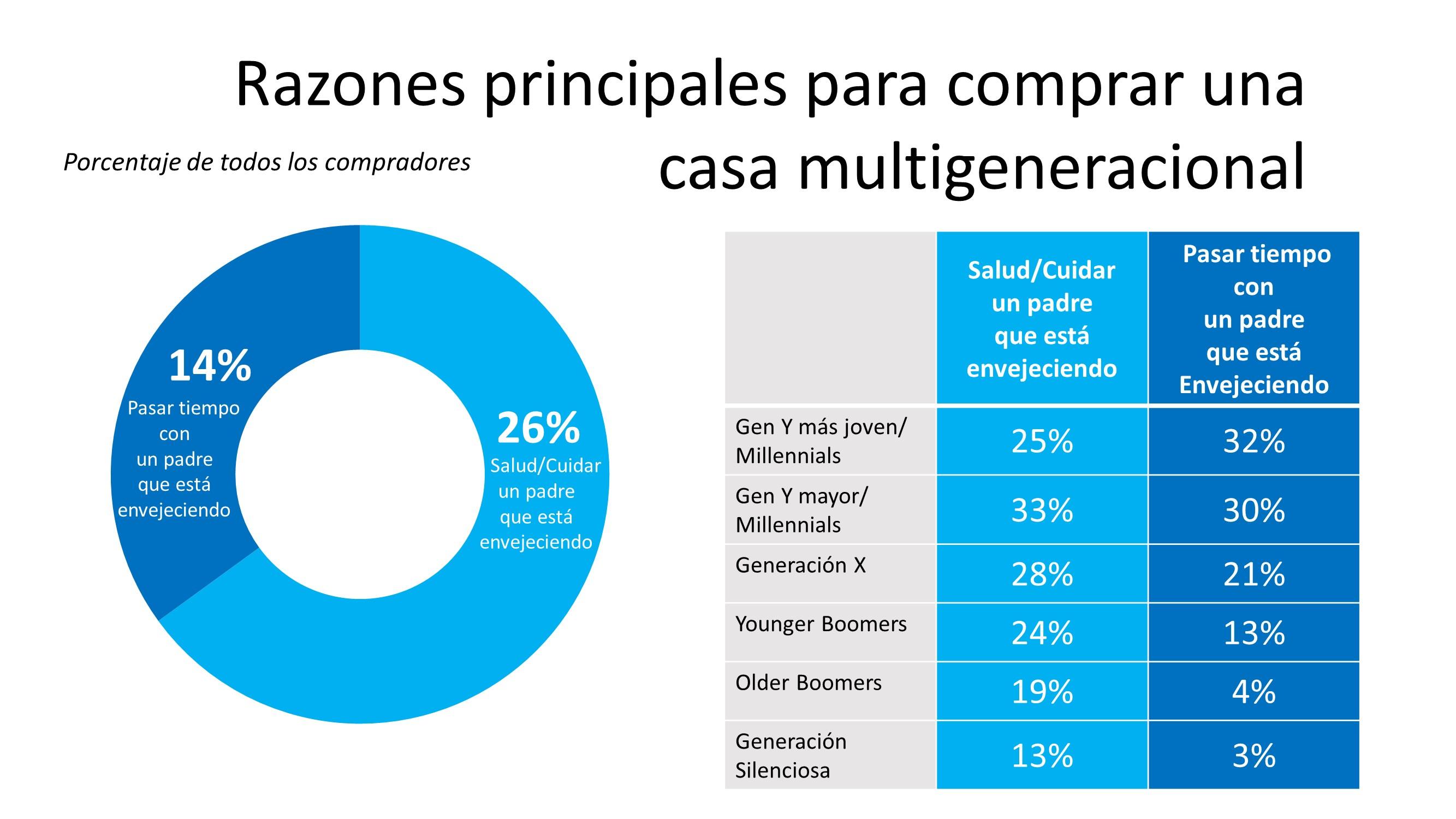 Los hogares multigeneracionales están en auge | Simplifying The Market