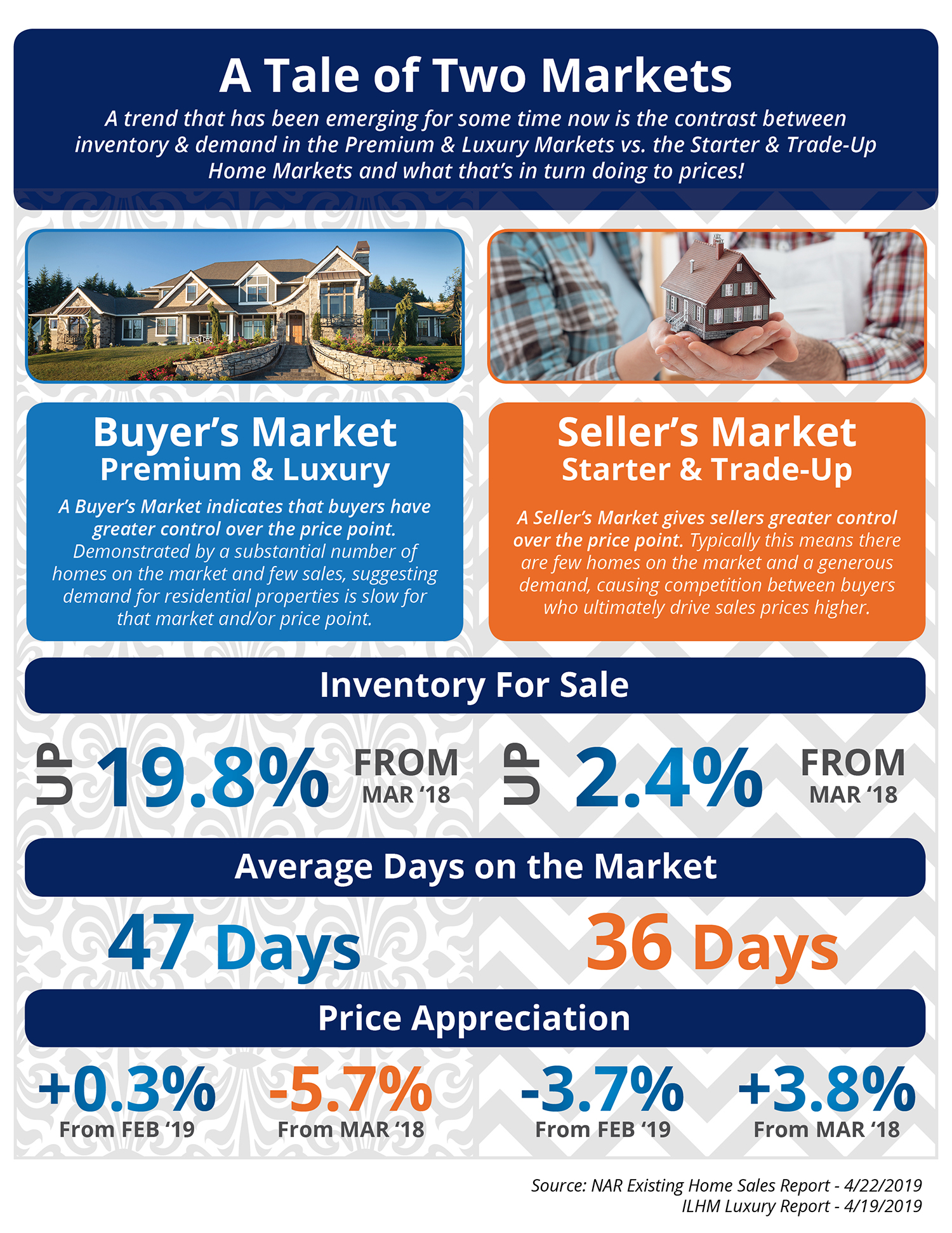 At tale of two Boston condos for sale market {Infographic