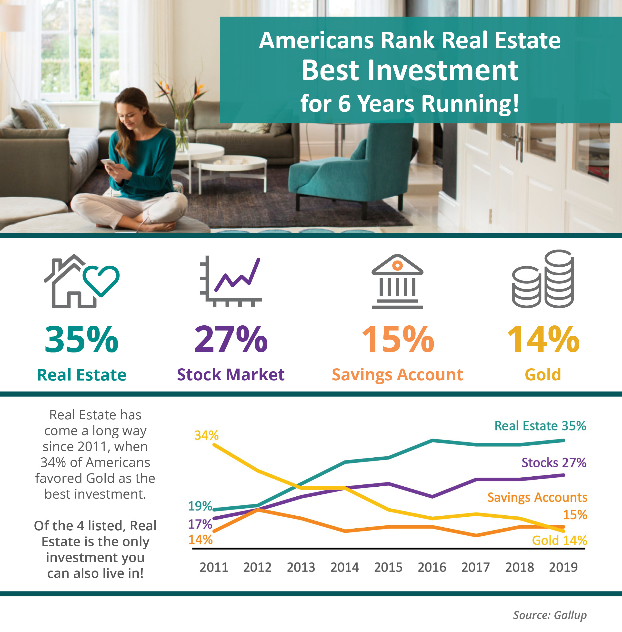 Americans Rank Real Estate Best Investment for 6 Years Running! | Simplifying The Market