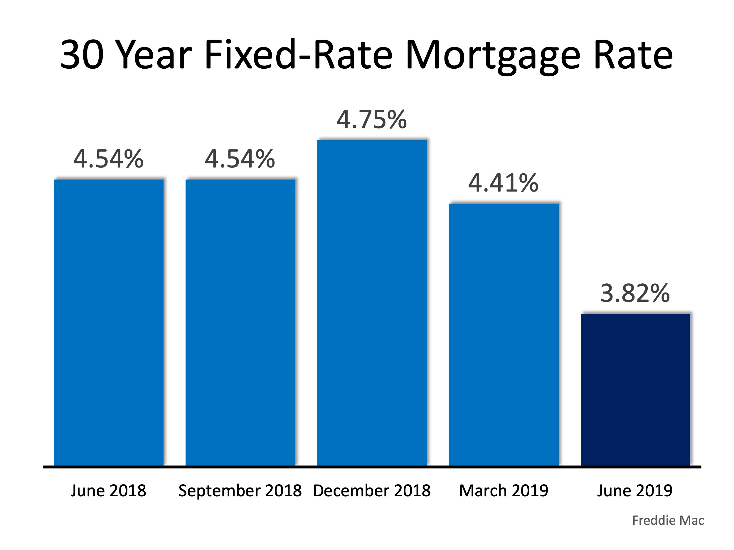 INTEREST RATES Have Been Dropping!