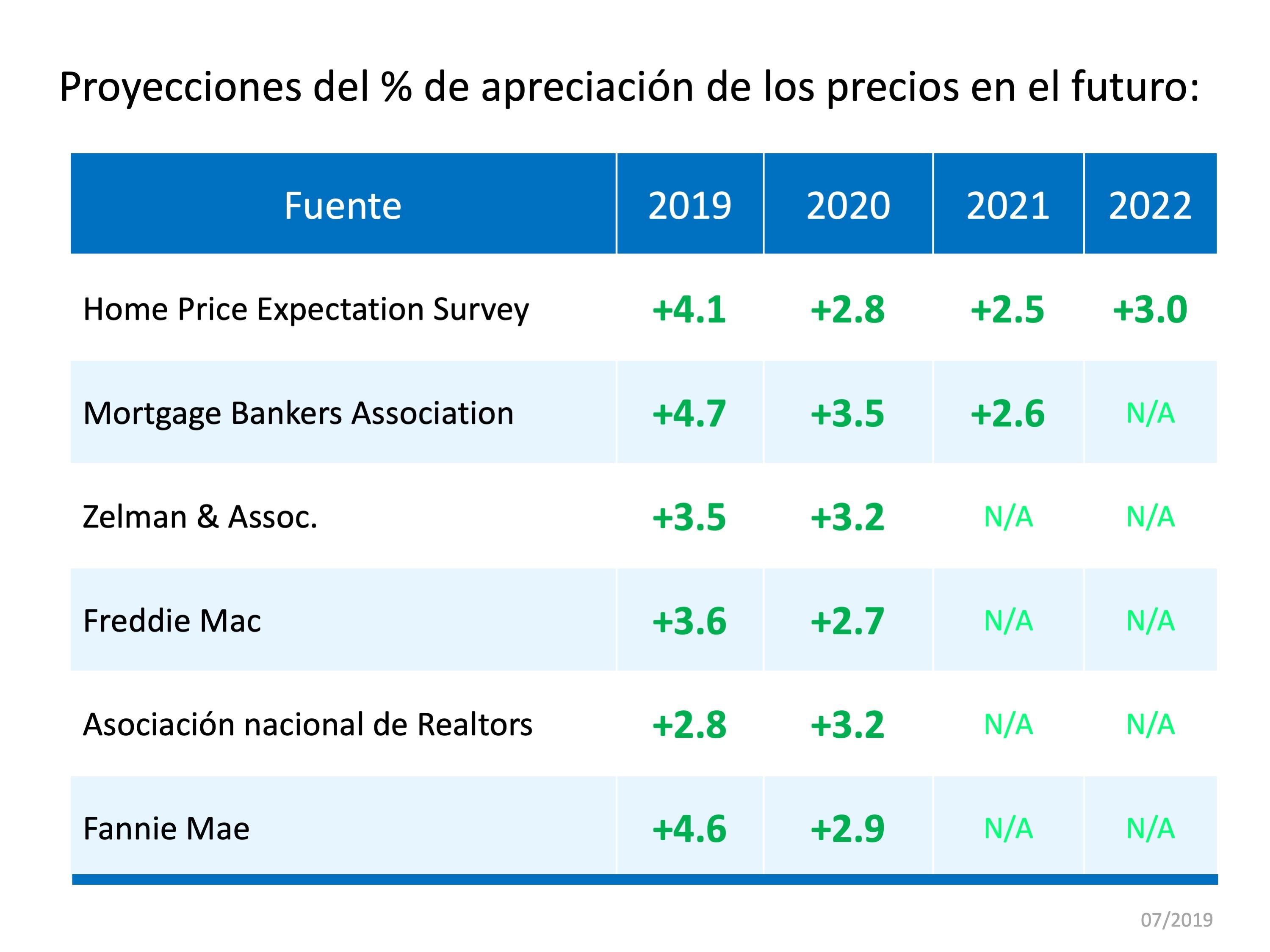 Proyección de la apreciación del precio de las casas | Simplifying The Market