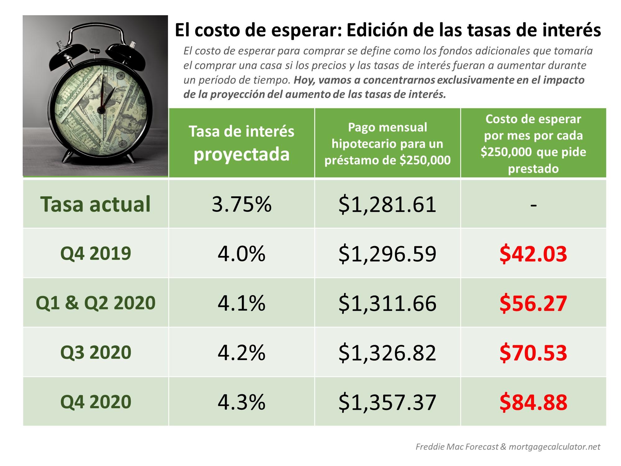 El costo de esperar: Edición de las tasas de interés [Infografía] | Simplifying The Market